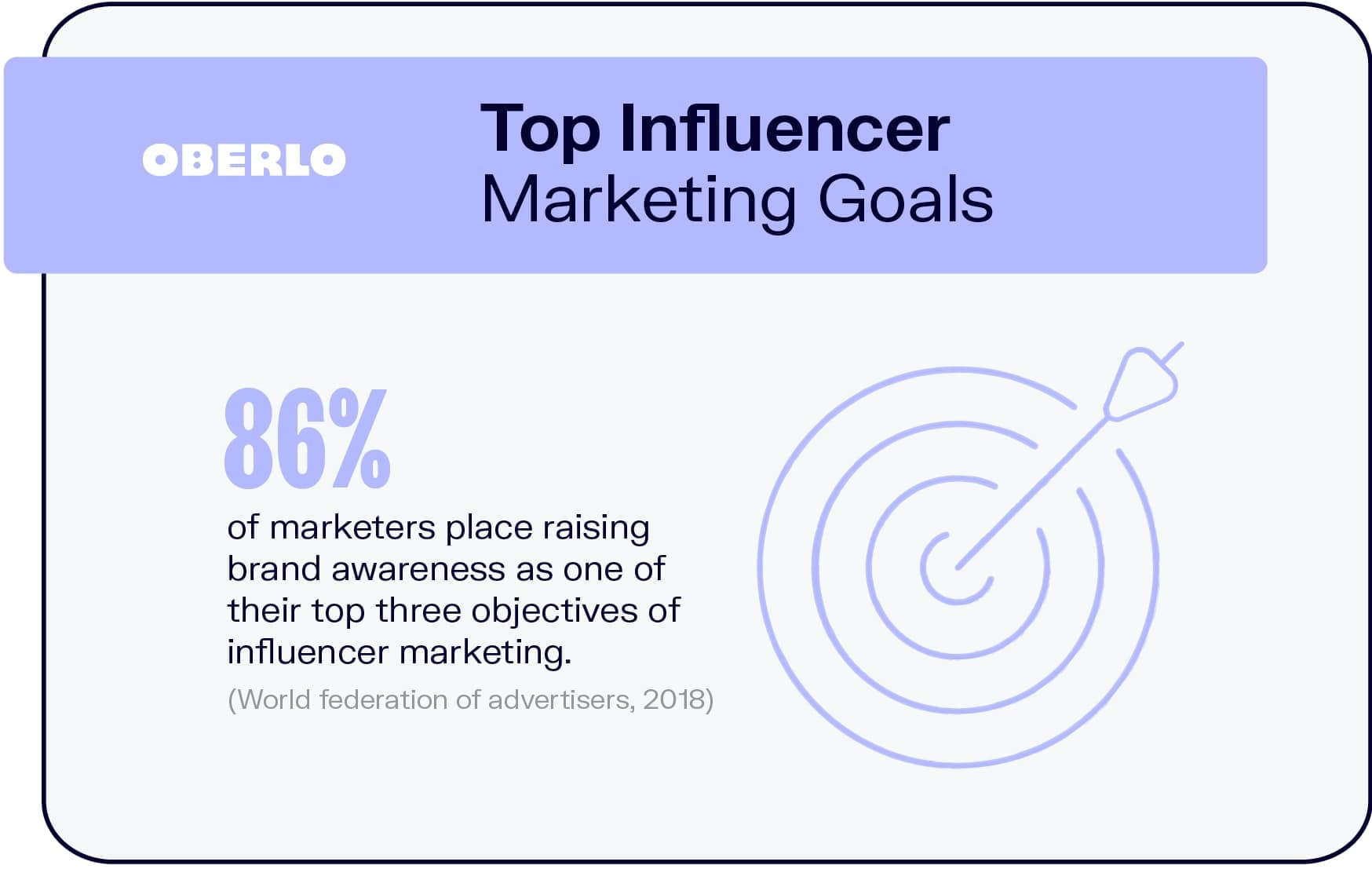 Top Influencer Marketing Goals