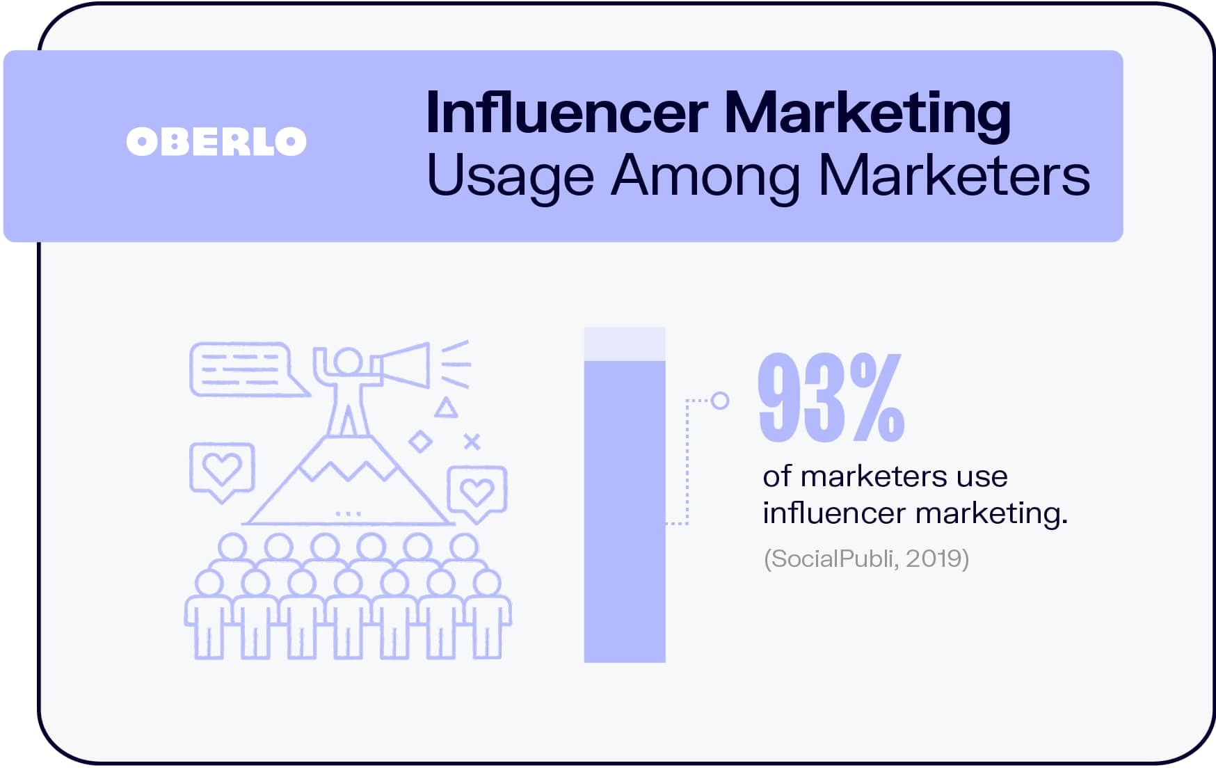 Influencer Marketing Usage Among Marketers