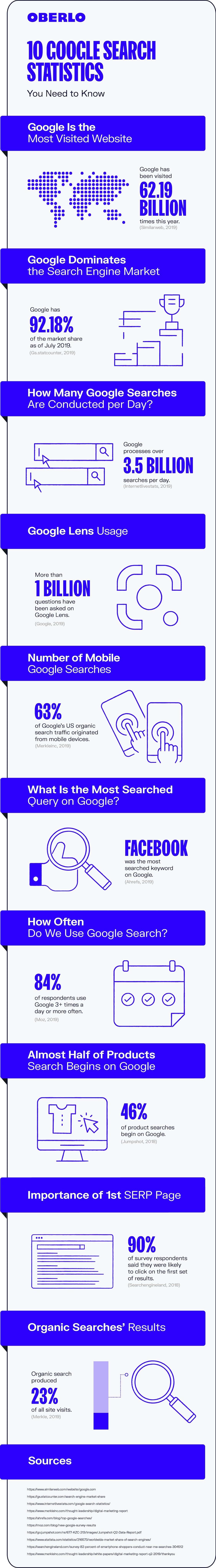 Google Search Statistics 2020
