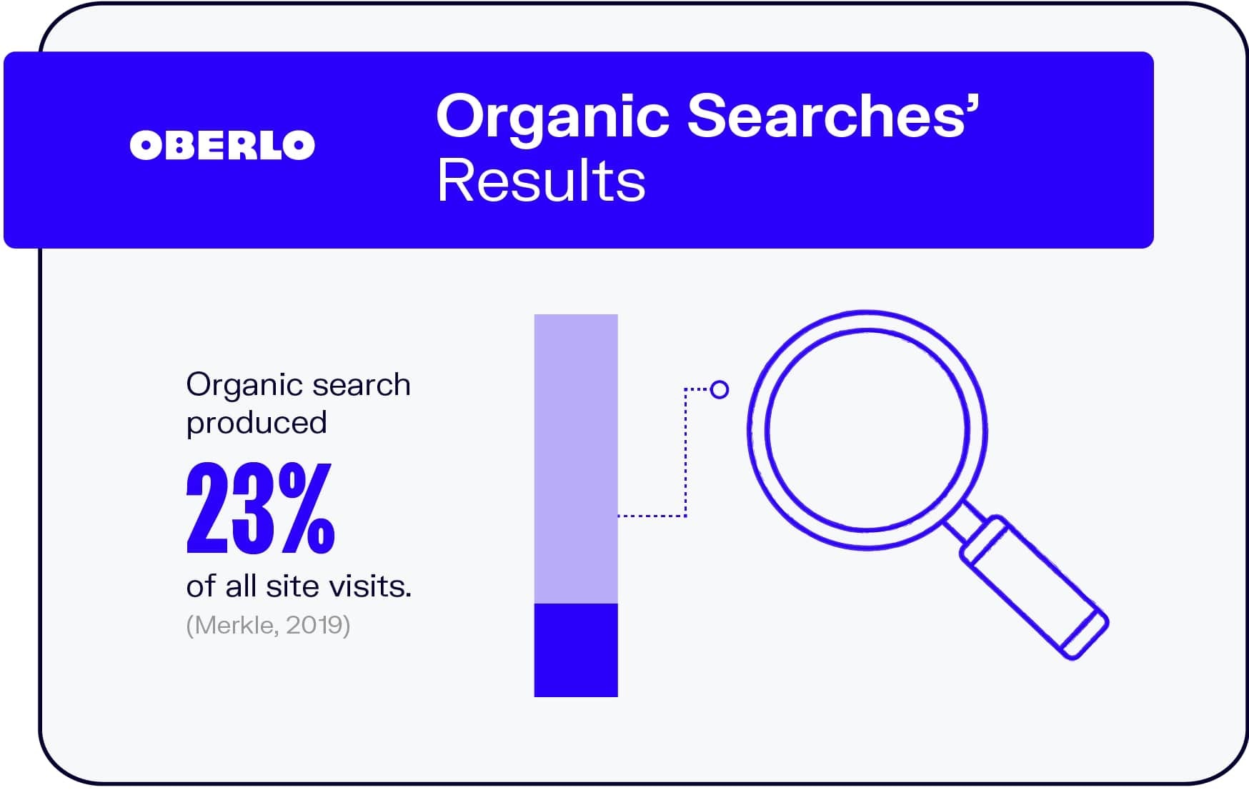Organic Searches' Results