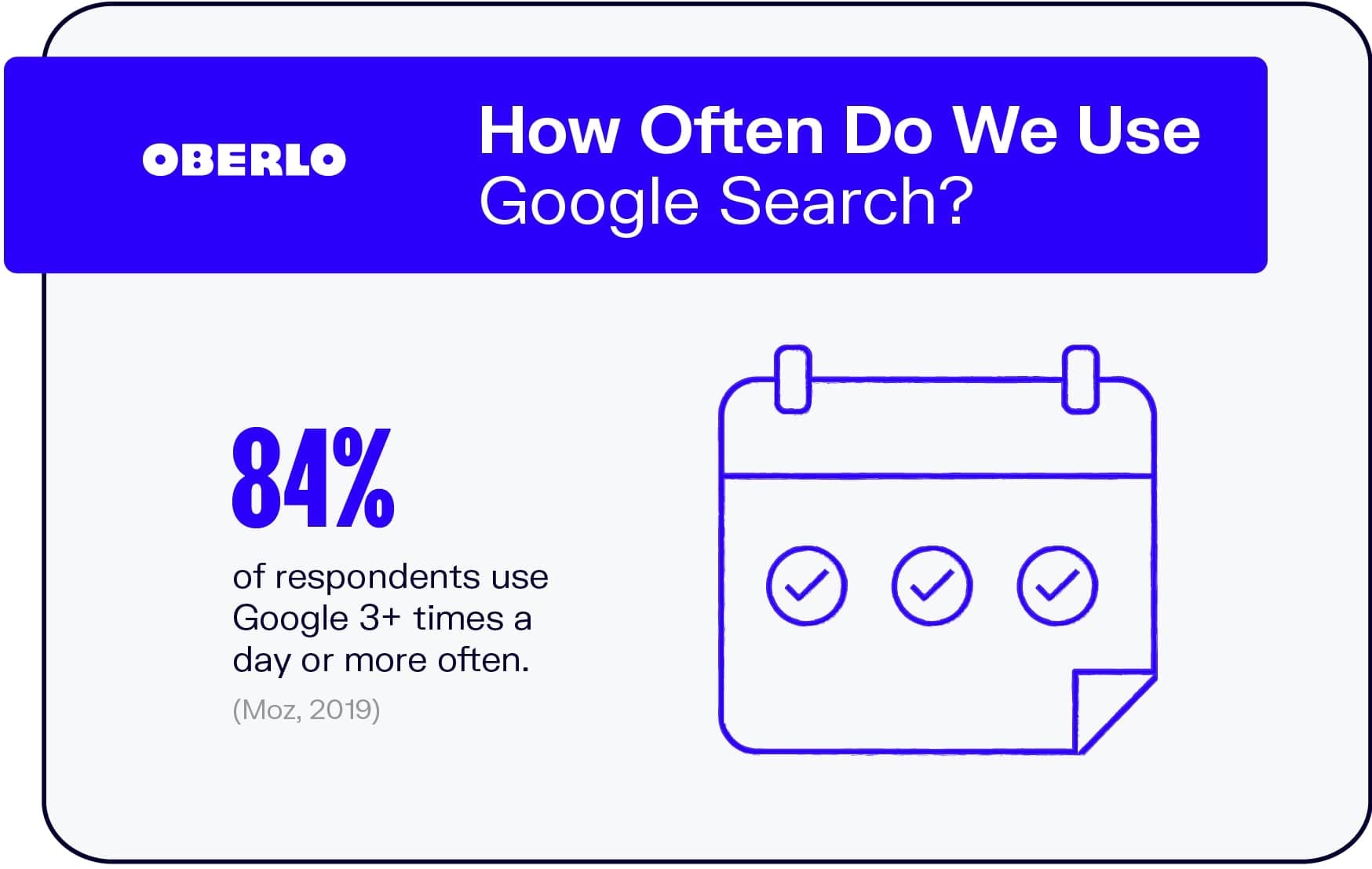 How Often Do We Use Google Search?