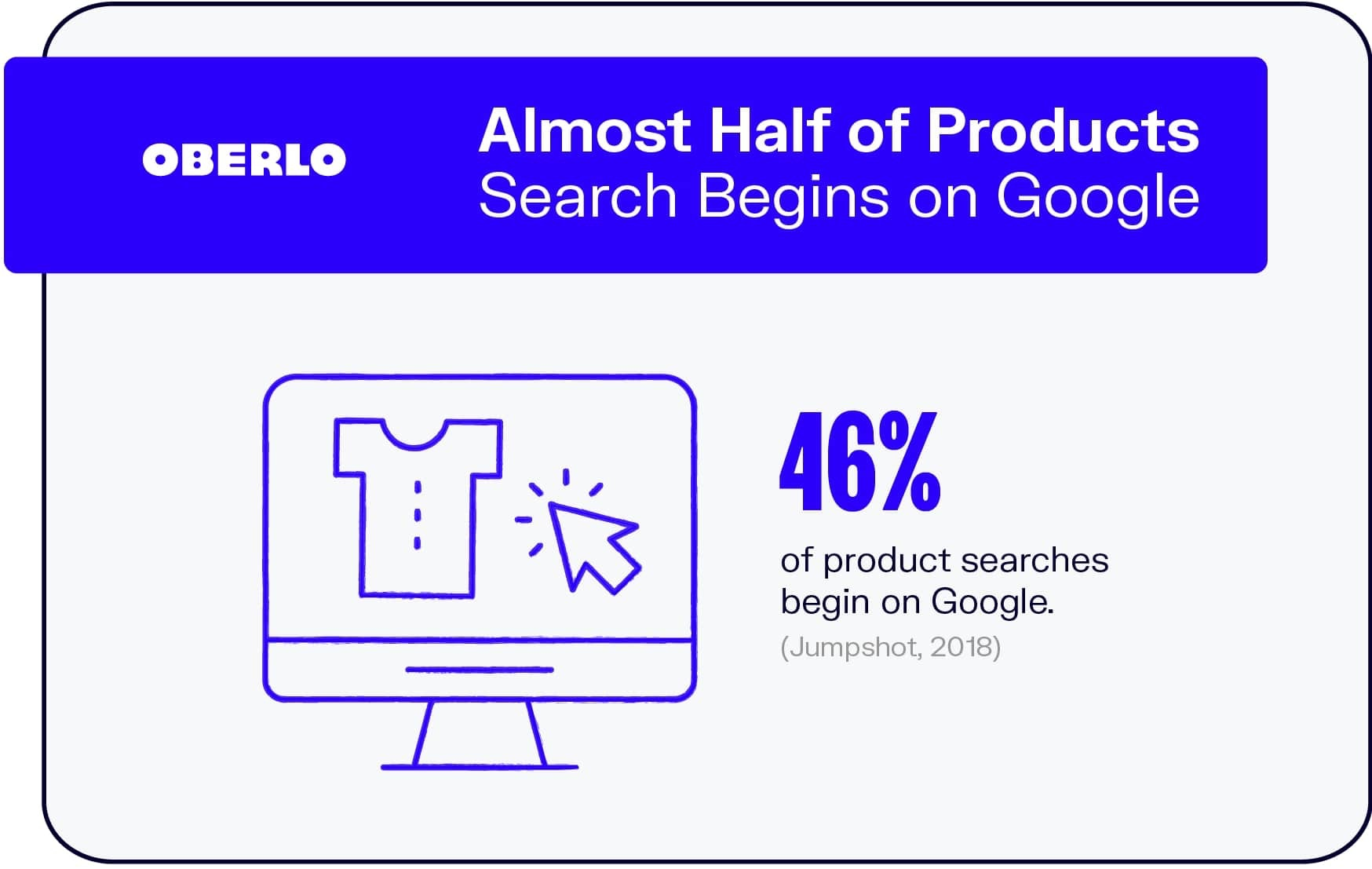 Almost Half of All Product Searches Begin on Google