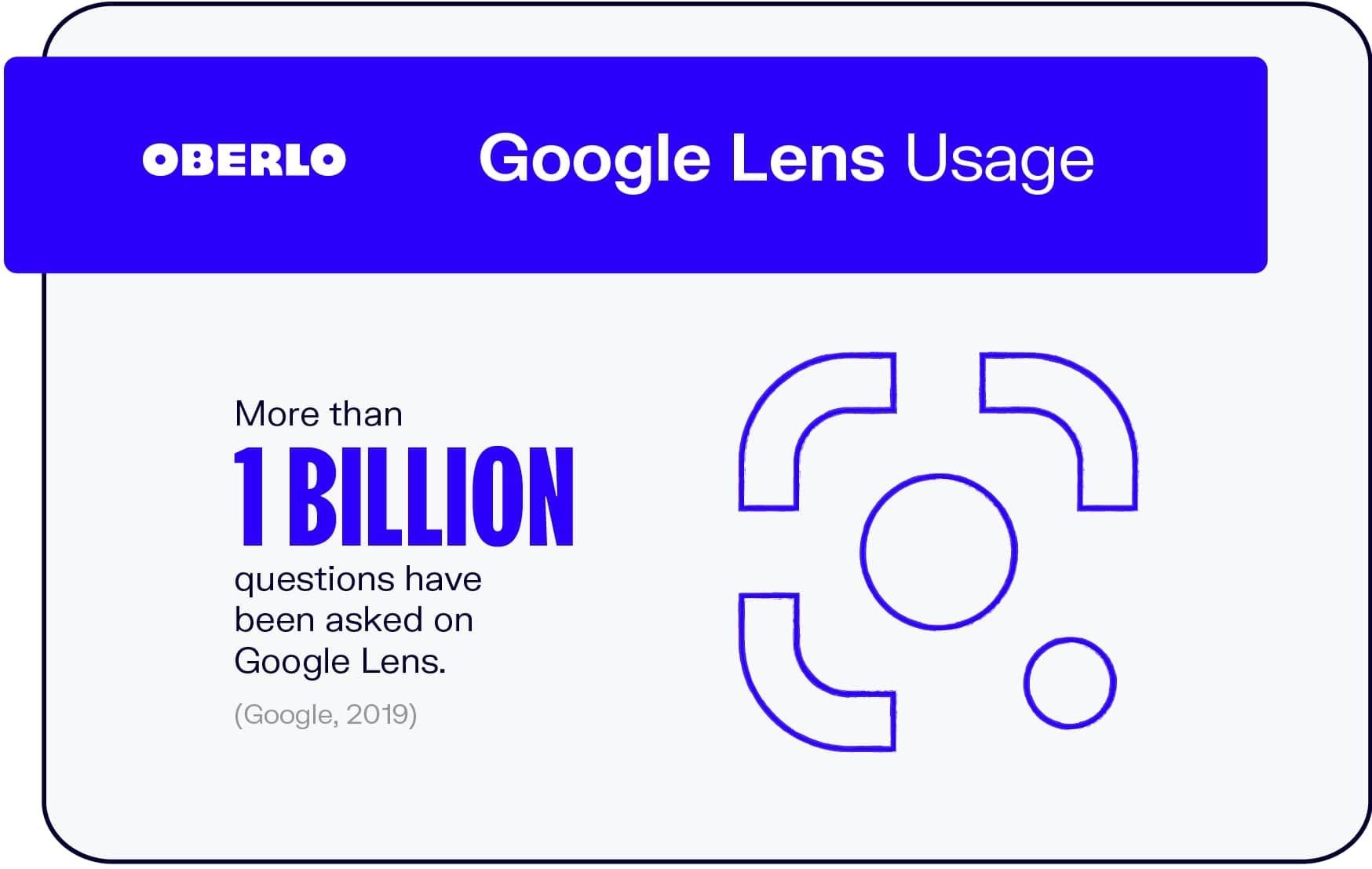 Google Lens Usage