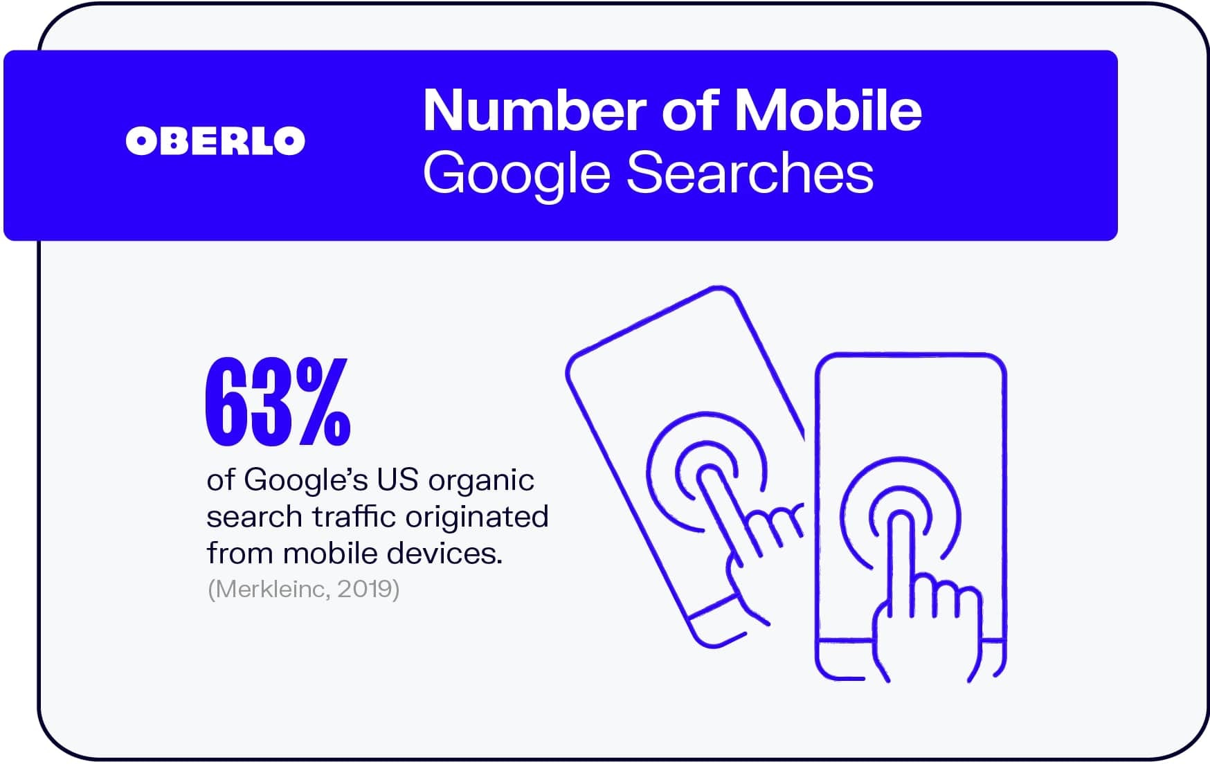 Number of Mobile Google Searches