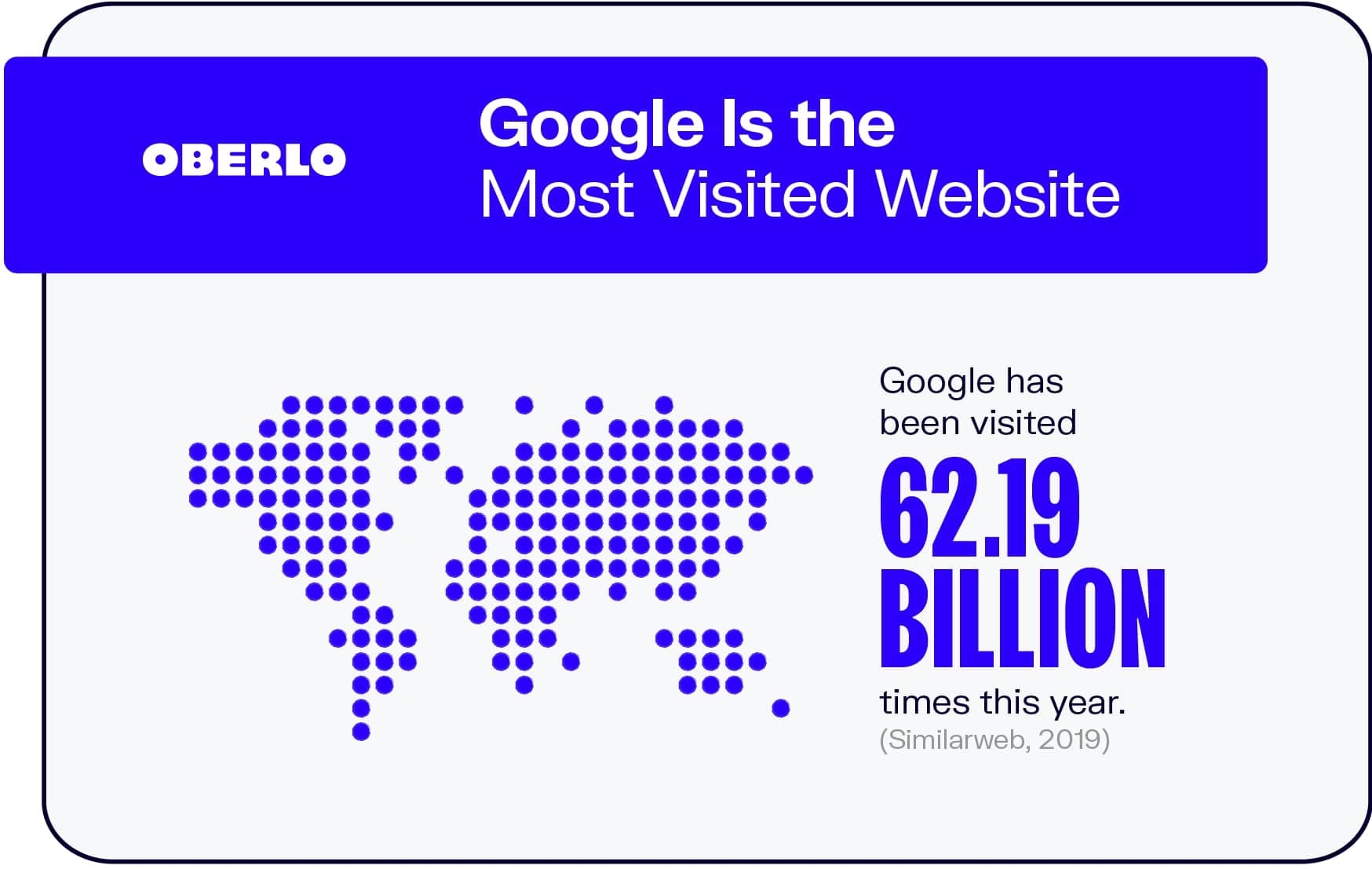 Google Is the Most Visited Website