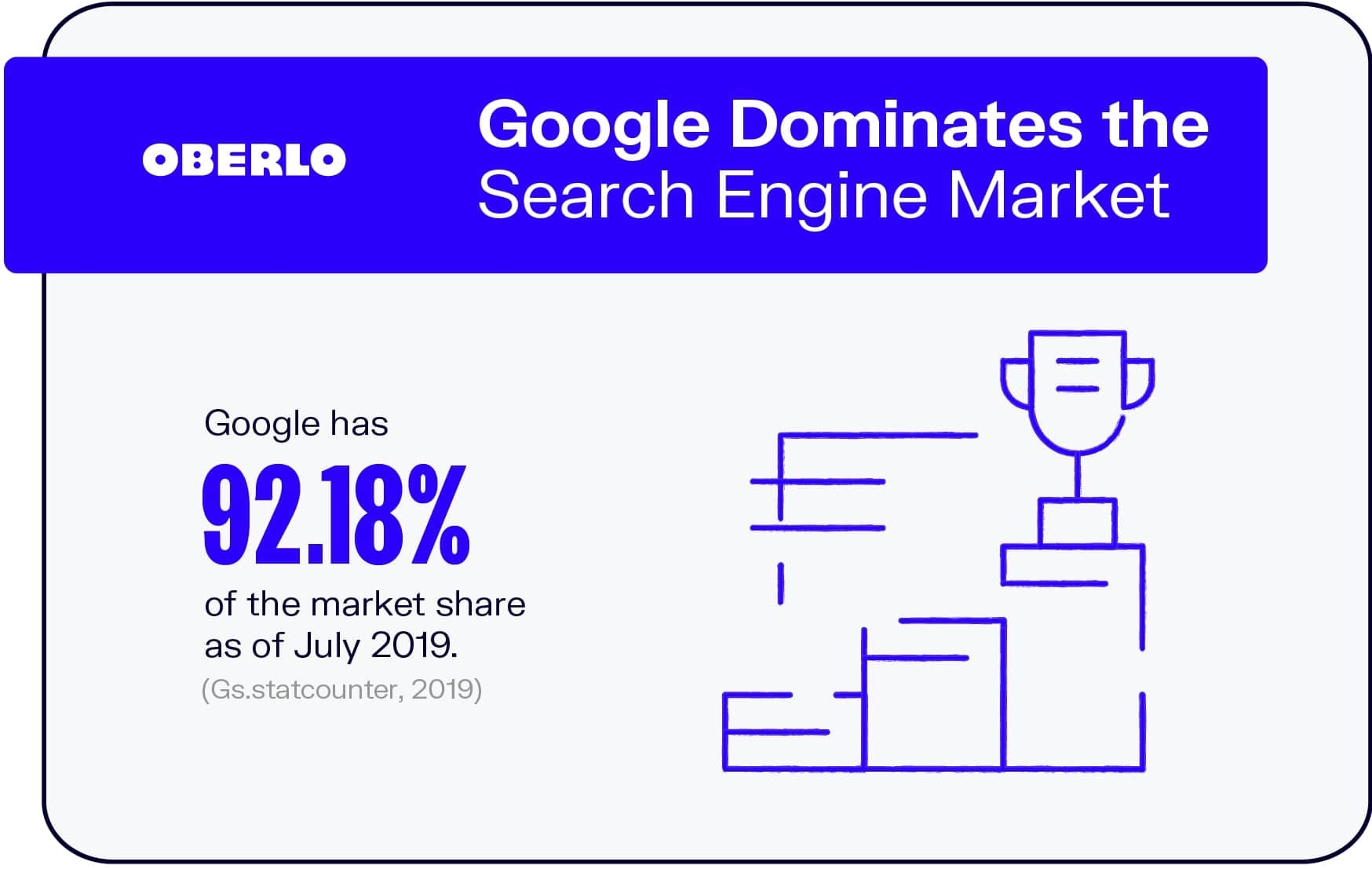 Google Dominates the Search Engine Market
