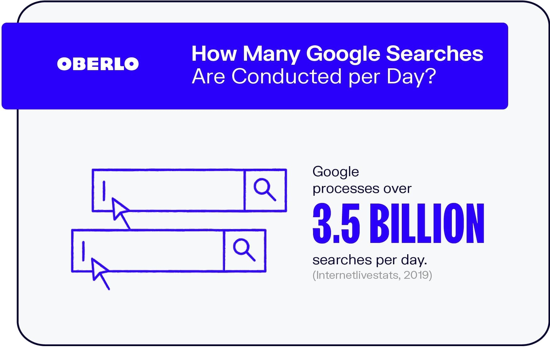 How Many Google Searches Are Conducted per Day?