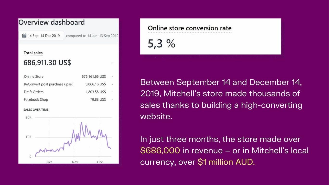 Mitchell Sandridge overall sales