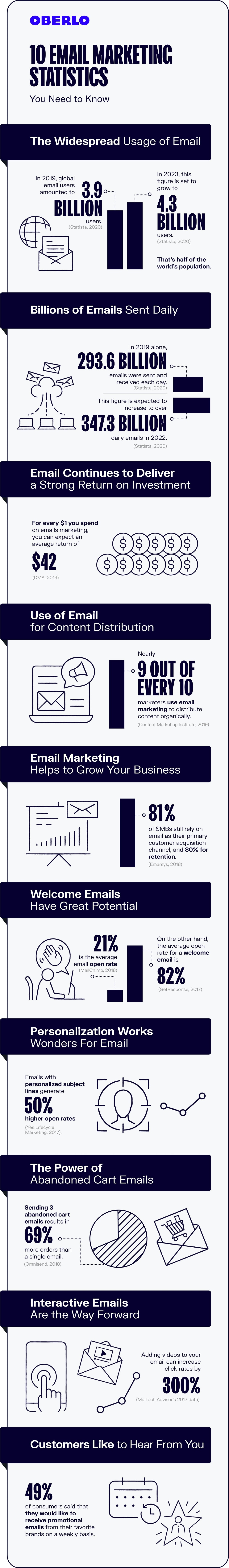 Email marketing statistics 2020