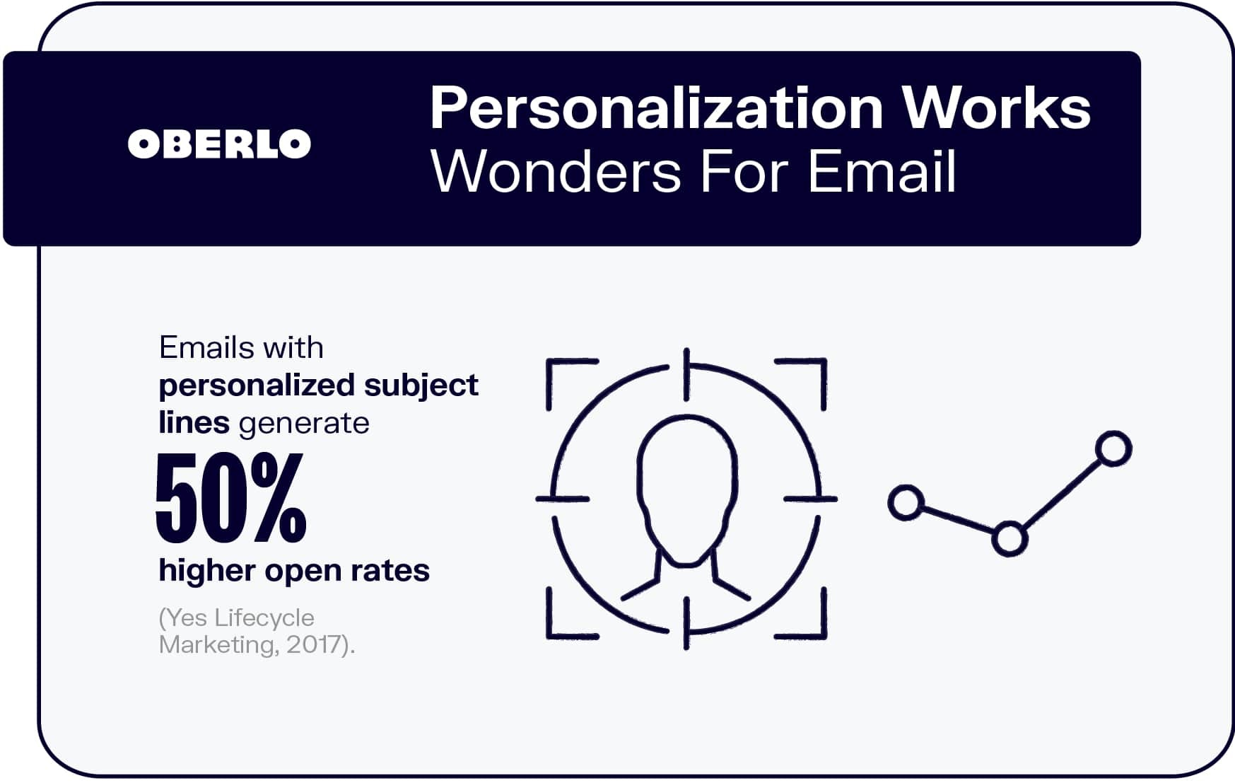 Personalization Works Wonders For Email
