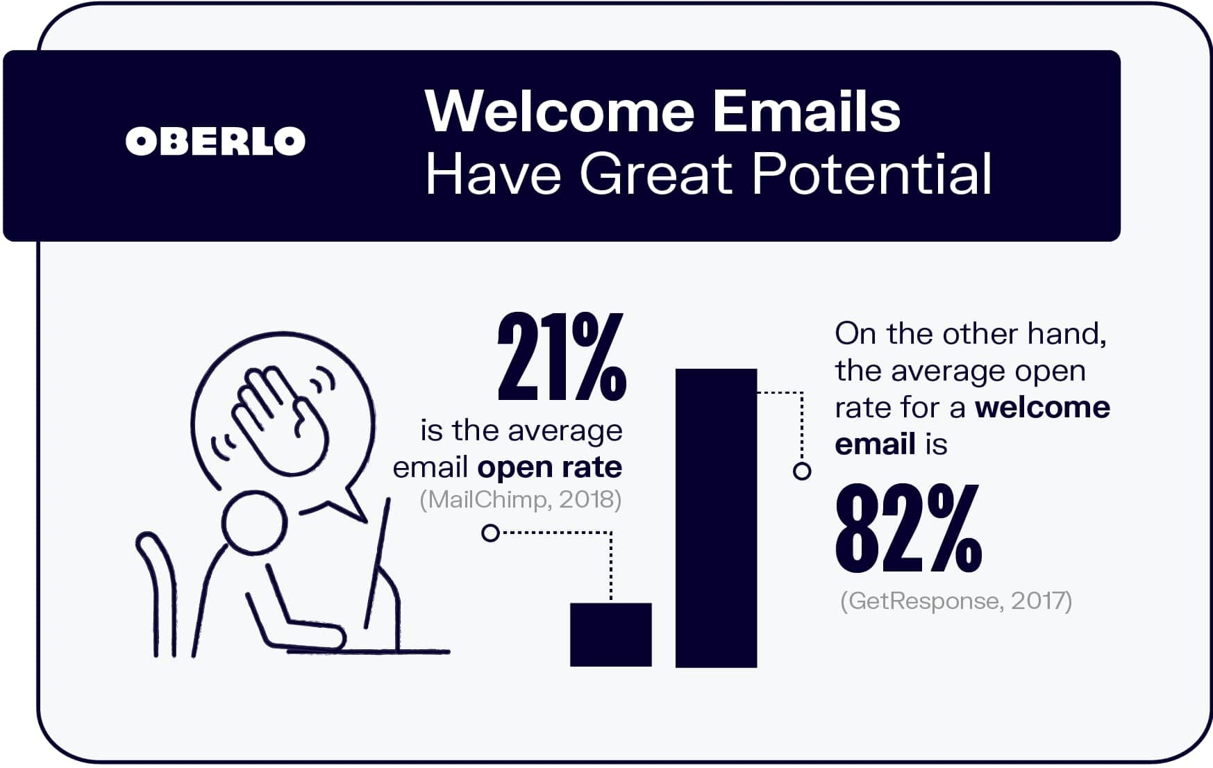 Welcome Emails Have a High Open Rate