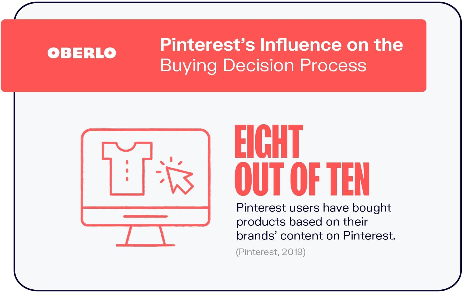 Pinterest's Influence on the Buying Decision Process