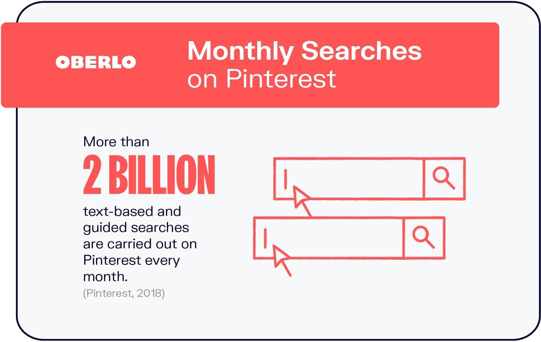 Monthly Searches on Pinterest