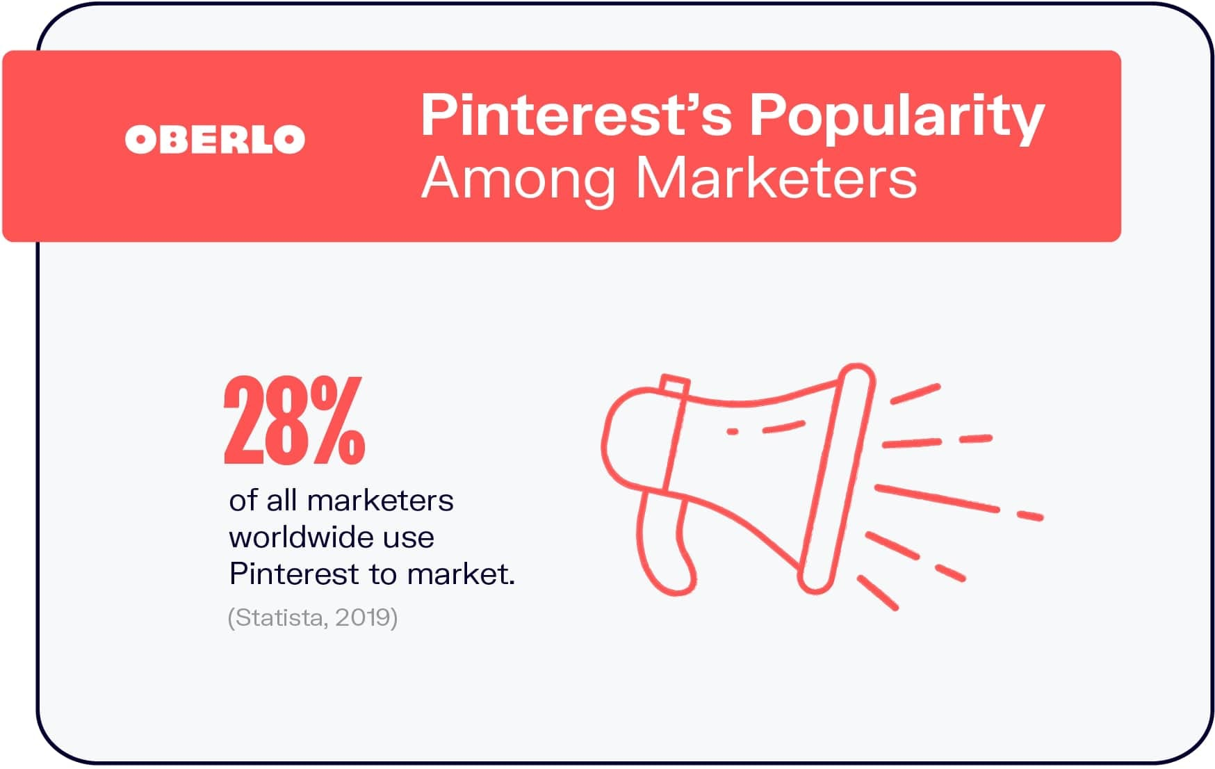 Pinterest's Popularity Among Marketers