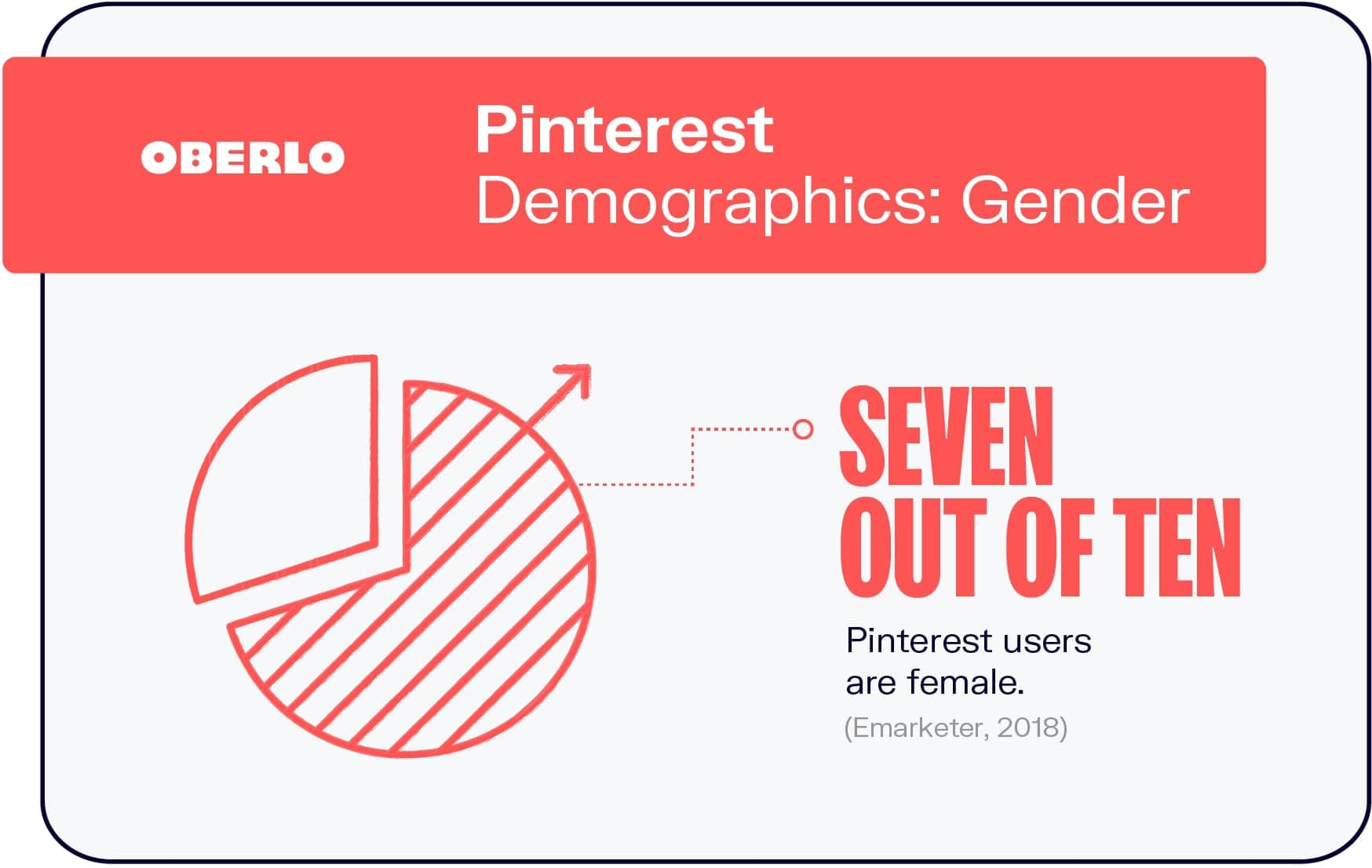 Pinterest Demographics: Gender