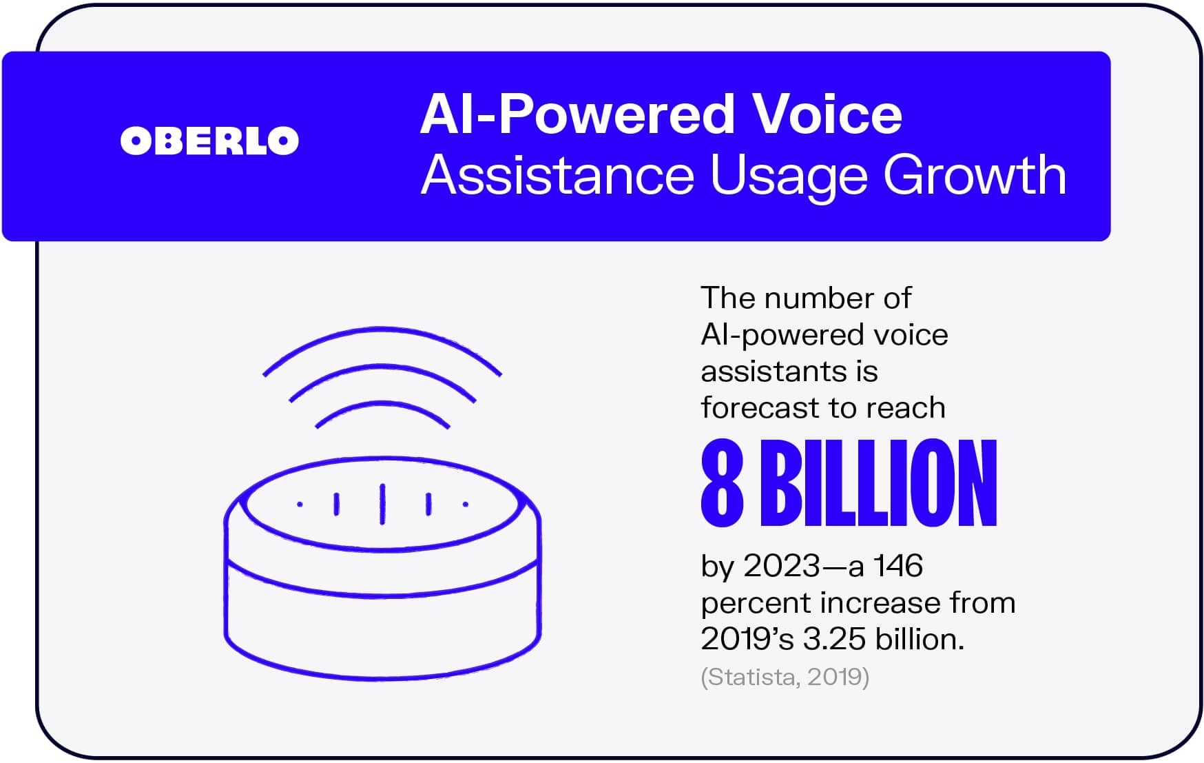 AI-Powered Voice Assistance Usage Growth