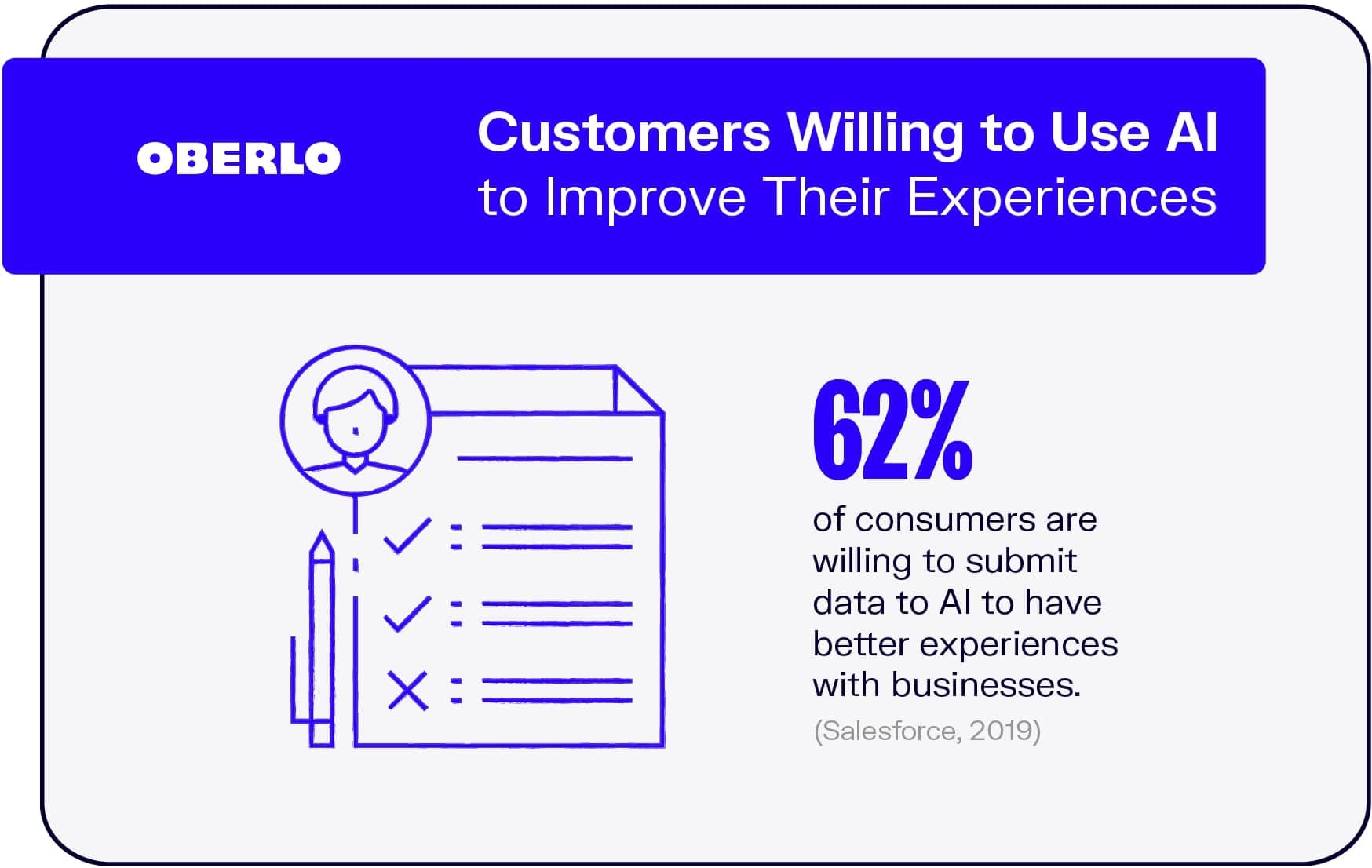 Customers Willing to Use AI to Improve Their Experiences