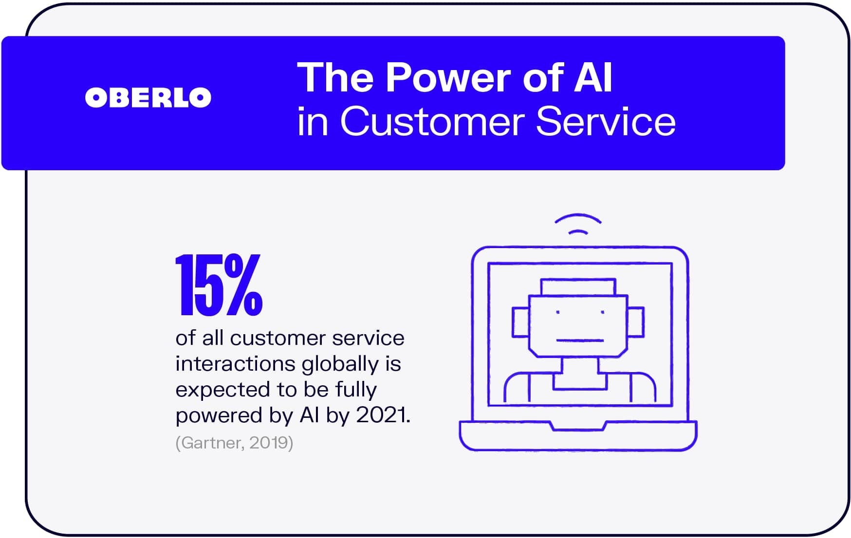 The Power of AI in Customer Service