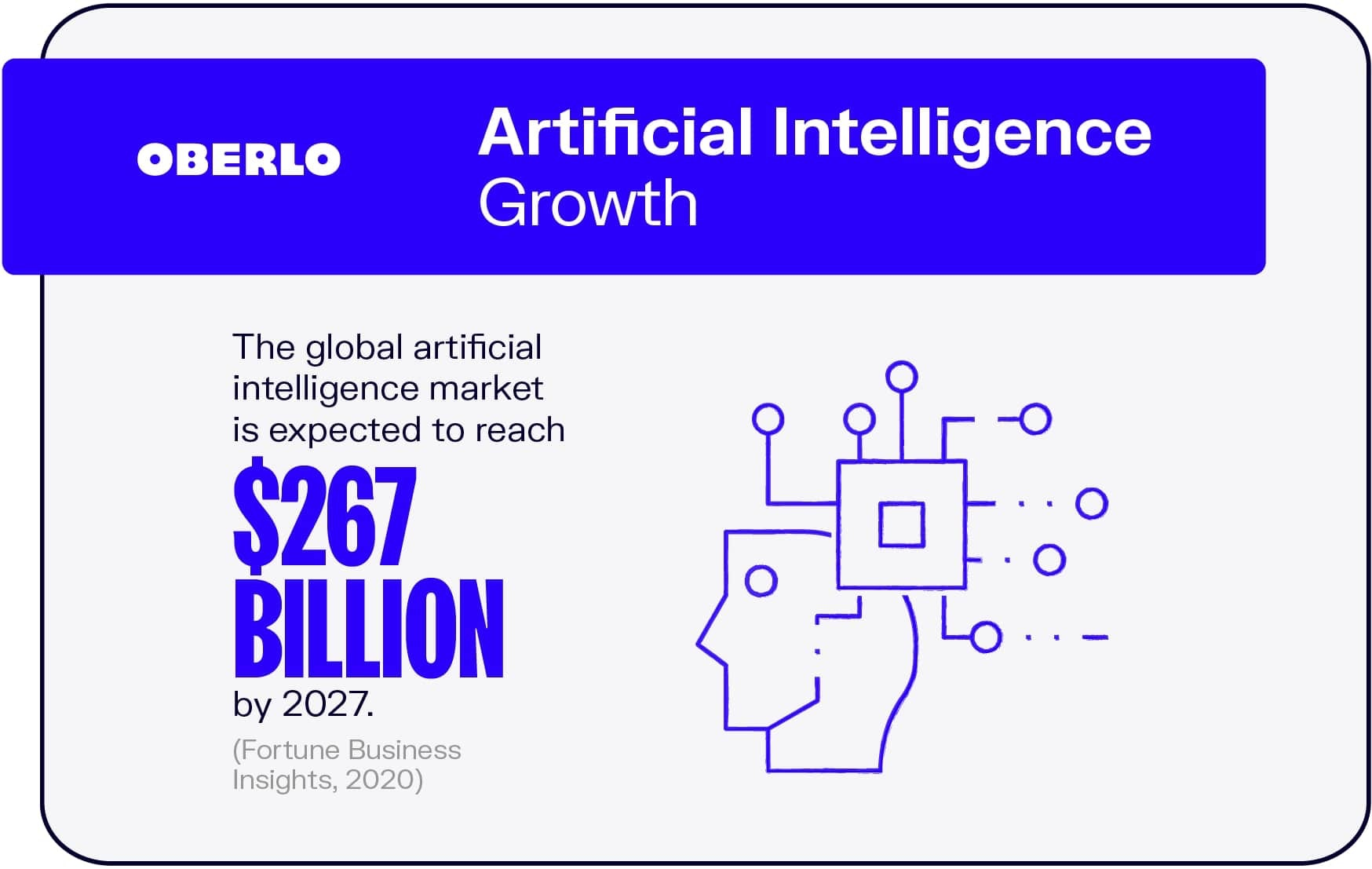 Artificial Intelligence Growth