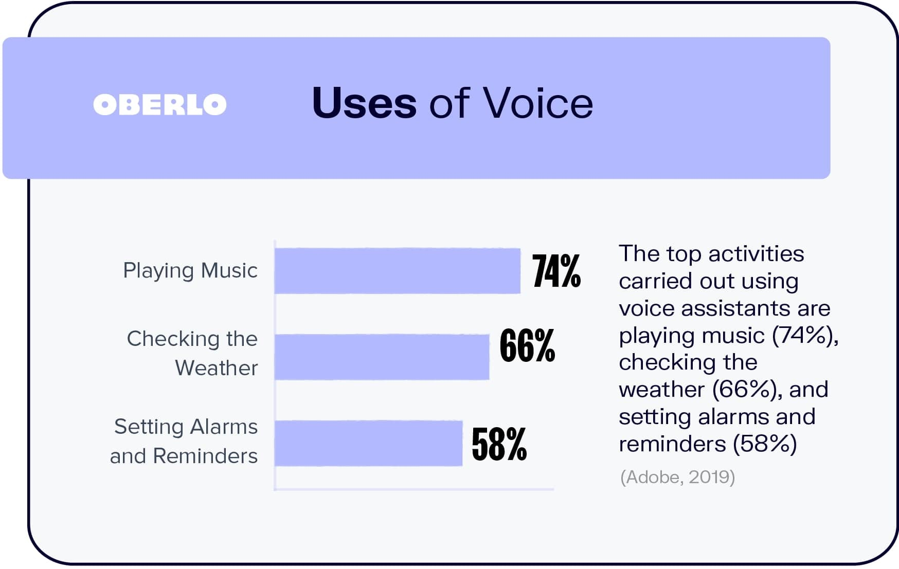 Uses of Voice