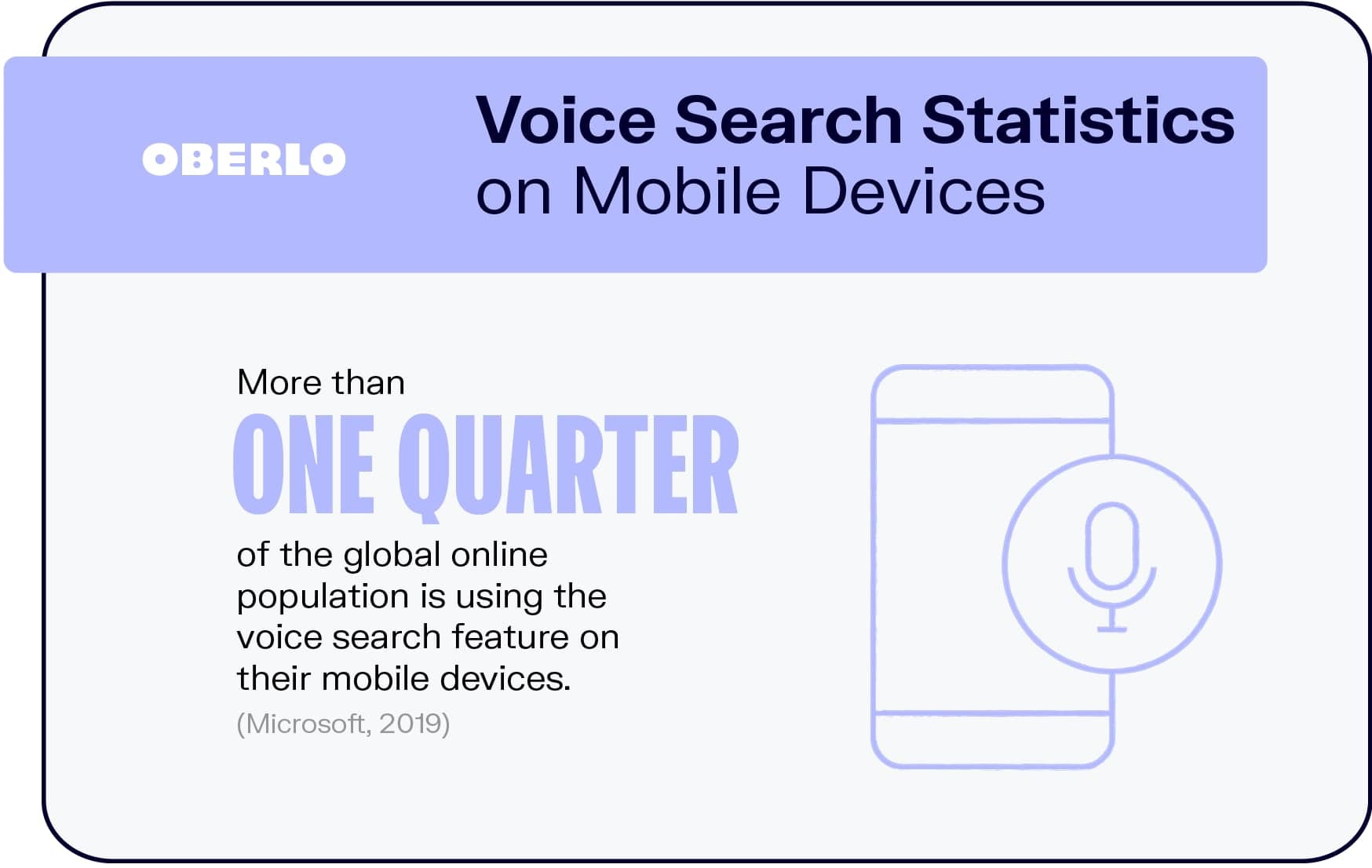 Voice Search Statistics on Mobile Devices