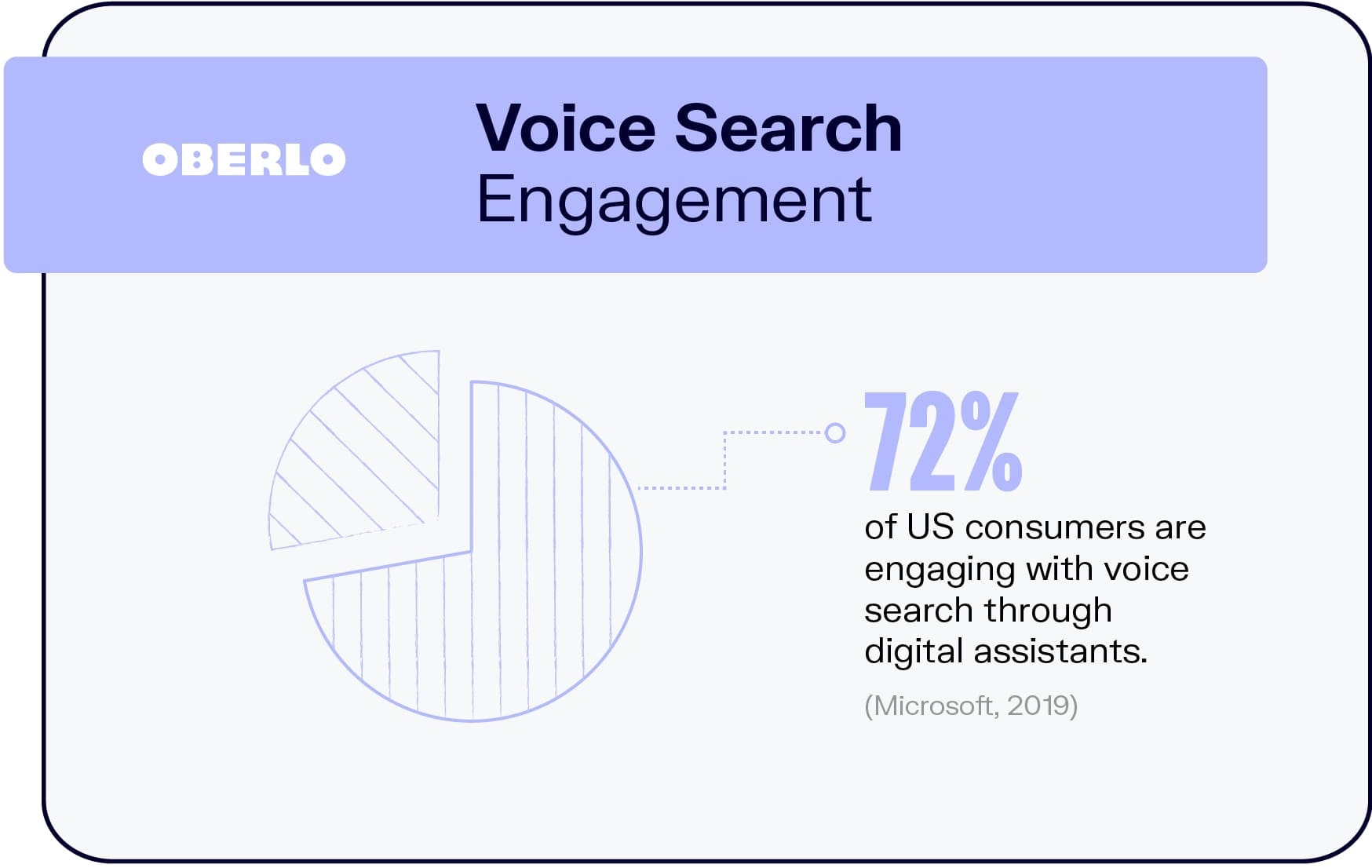 Voice Search Engagement