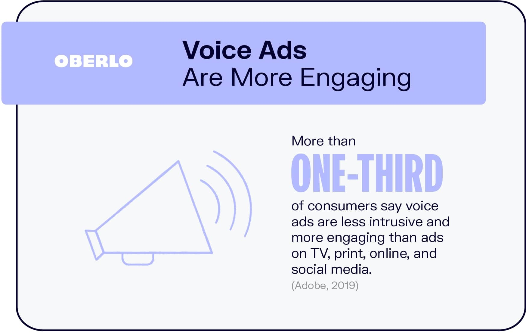 Voice Ads Are More Engaging