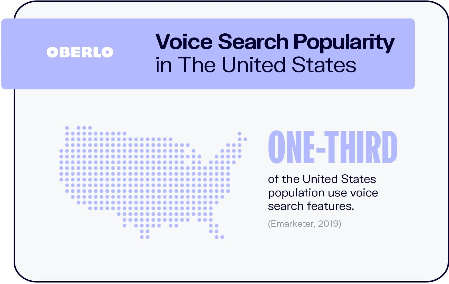 Voice Search Popularity in The United States