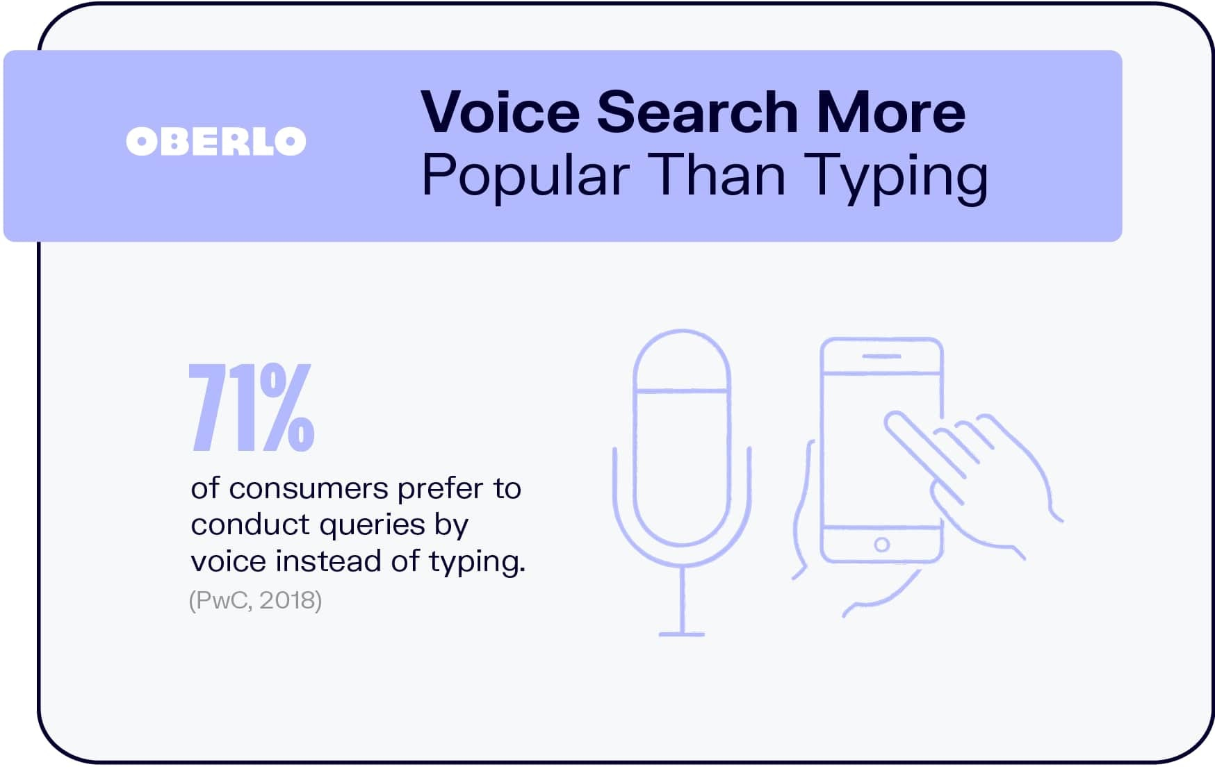 Voice Search More Popular Than Typing
