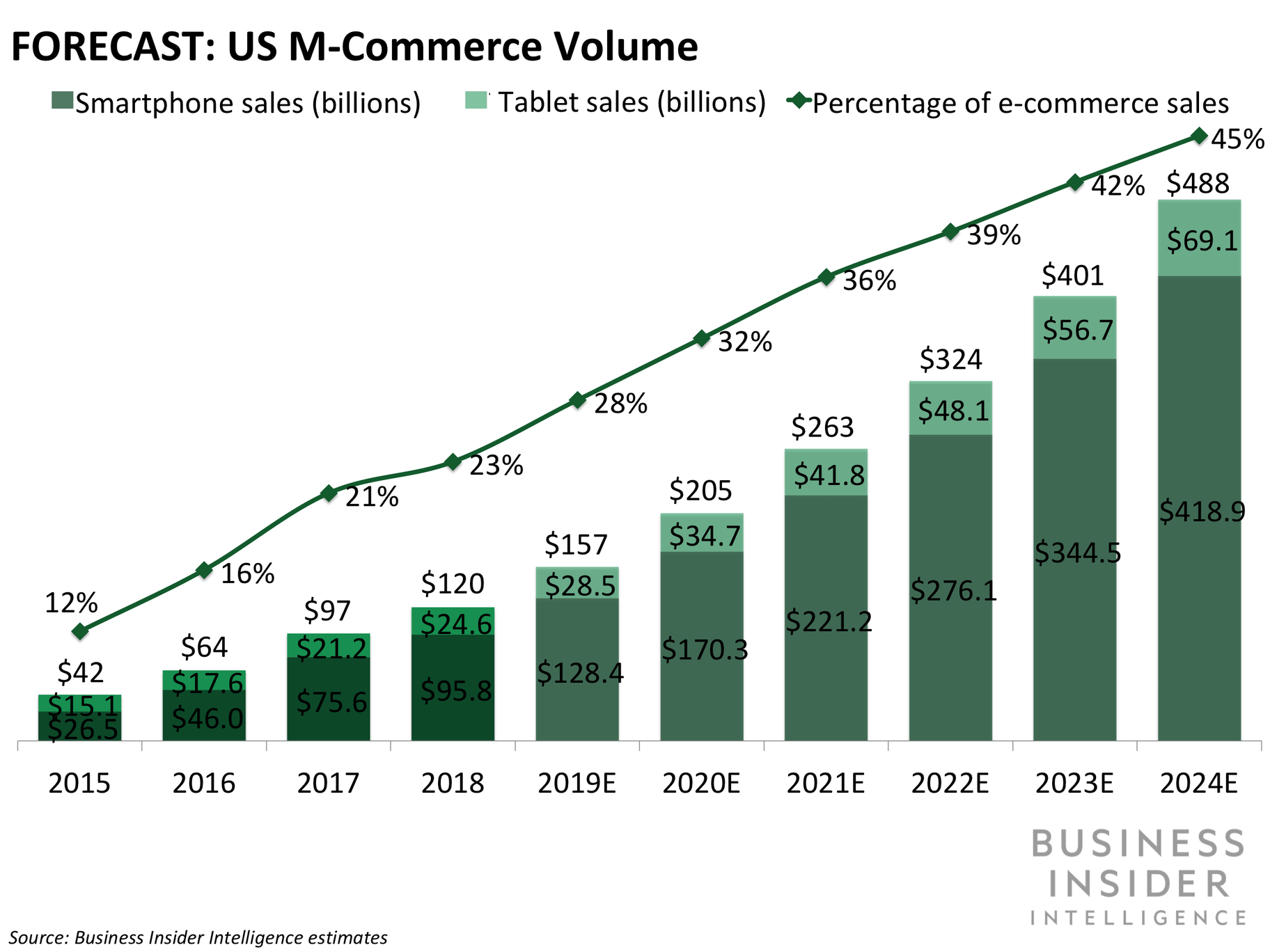 mcommerce growth 2024