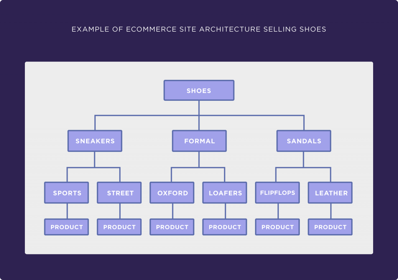 ecommerce website architecture