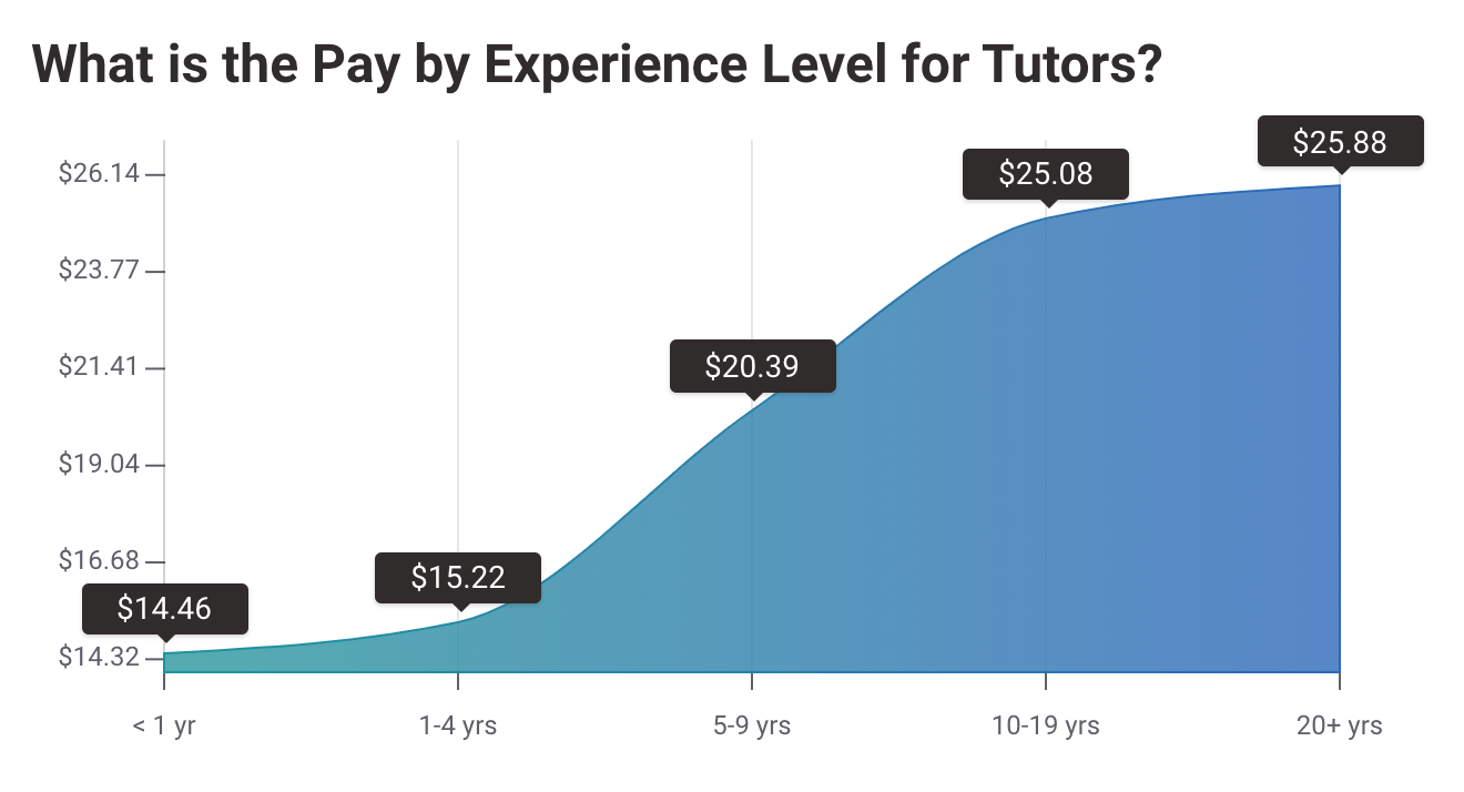 Expected Online Teaching Pay by Experience Level