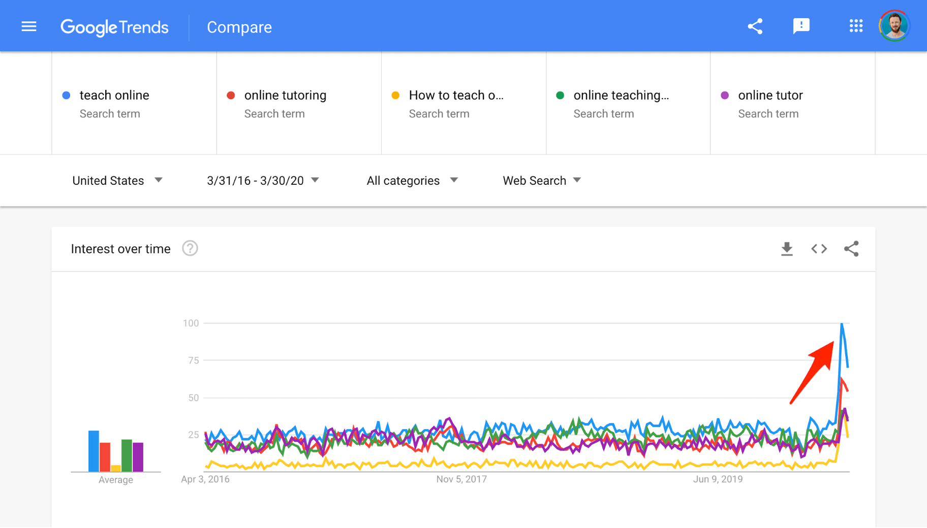 Google Trends Online Teaching
