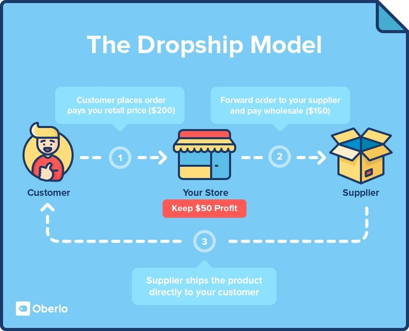 This graphic breaks down how dropshipping works