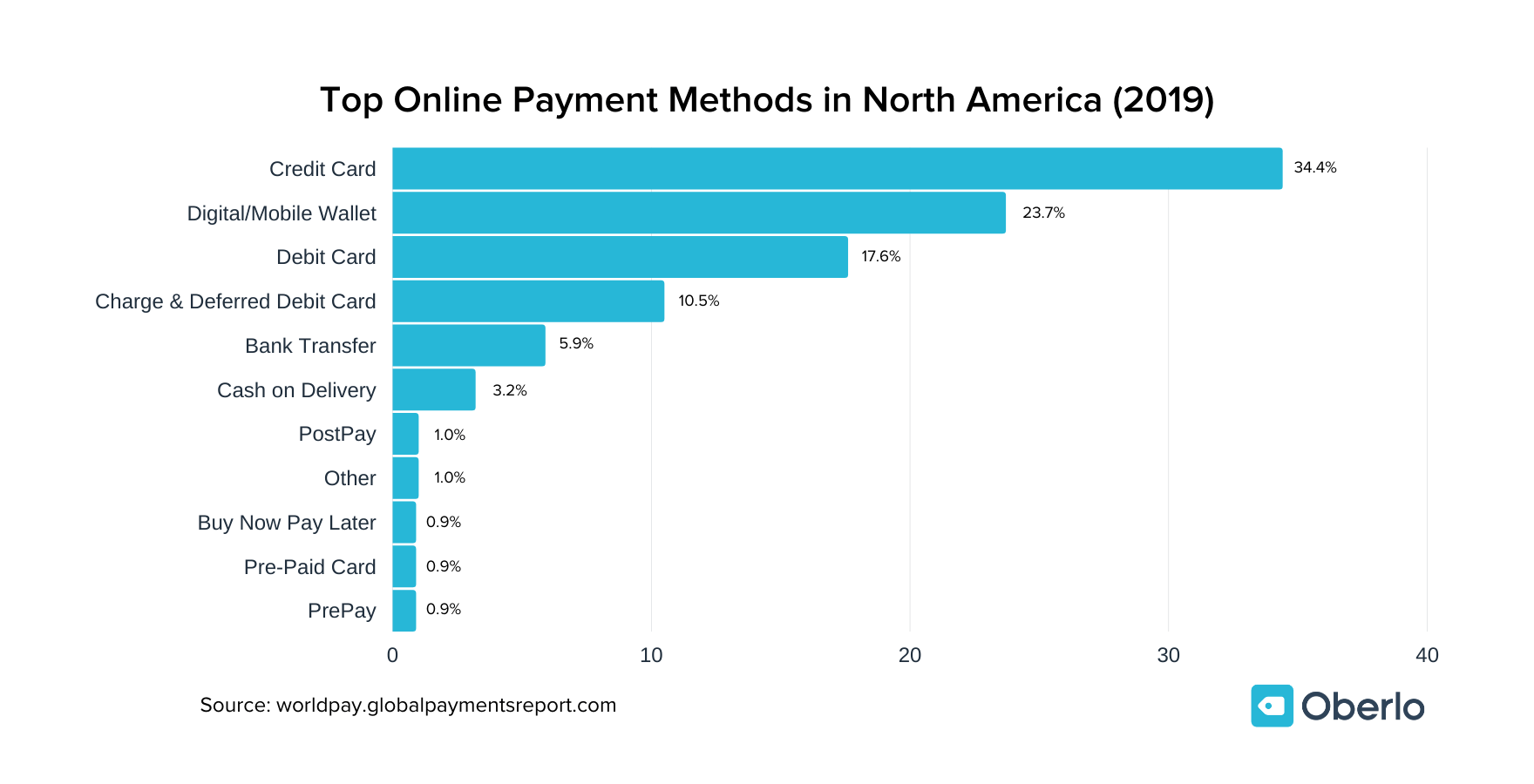 Top Online Payment Methods in North America (2019) chart