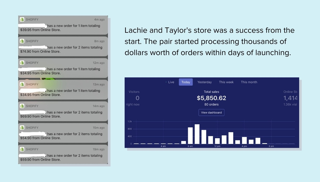Taylor and Lachlan's highest sales day - nearly $6k in sales