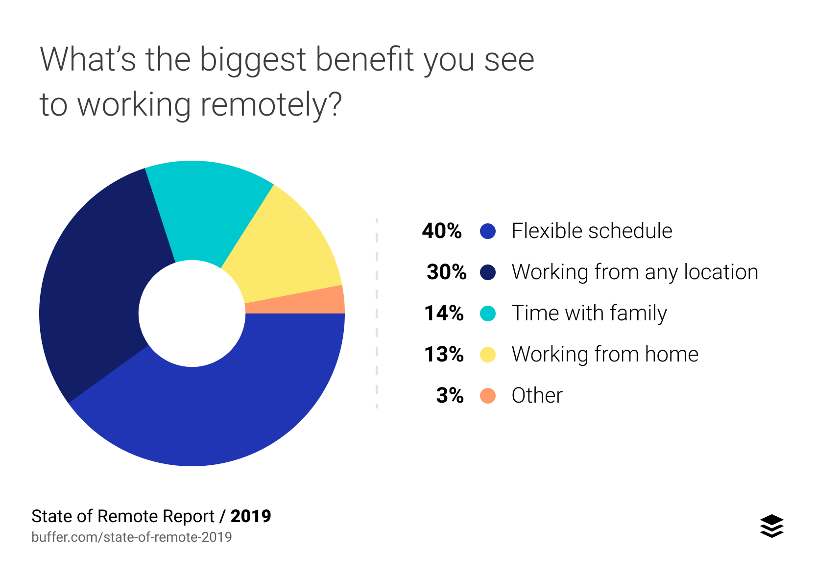 Benefits to Remote Work