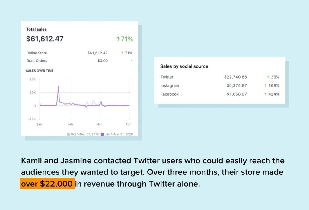 Results of Kamil and Jasmine's Twitter influencer campaign