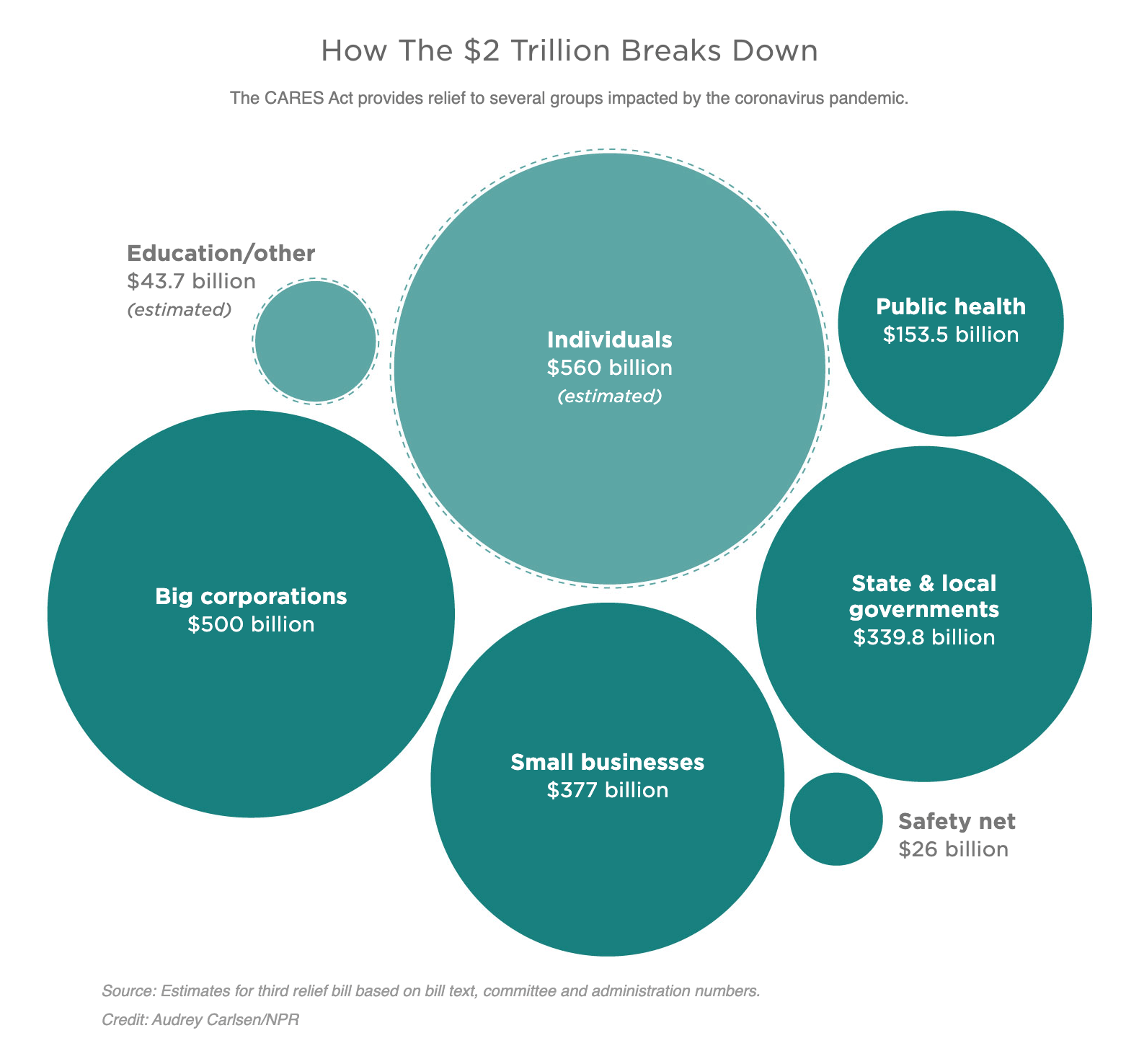 U.S. Stimulus Package Spending