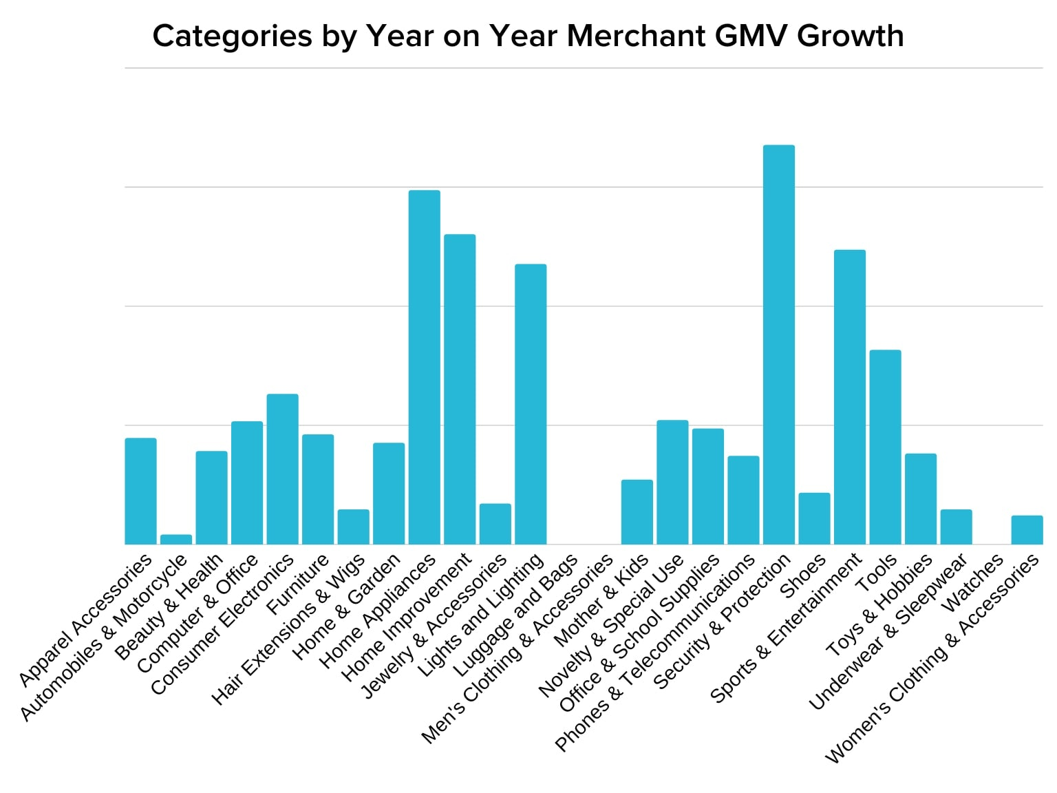 category growth YoY