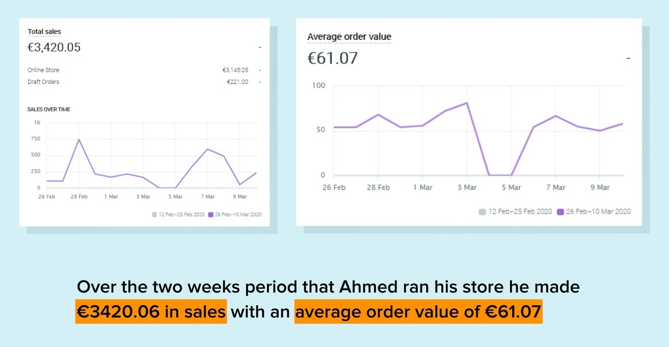Ahmed 10 day store results