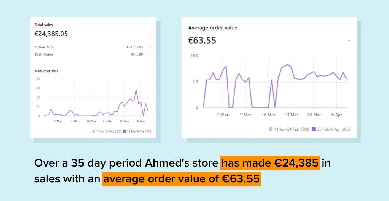 35 day sales and average order value