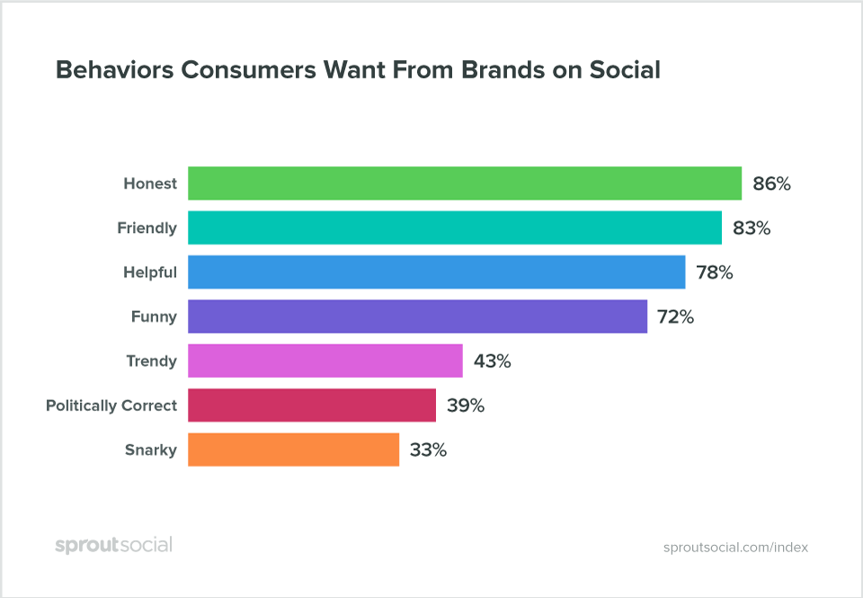 Brand Behavior Stats