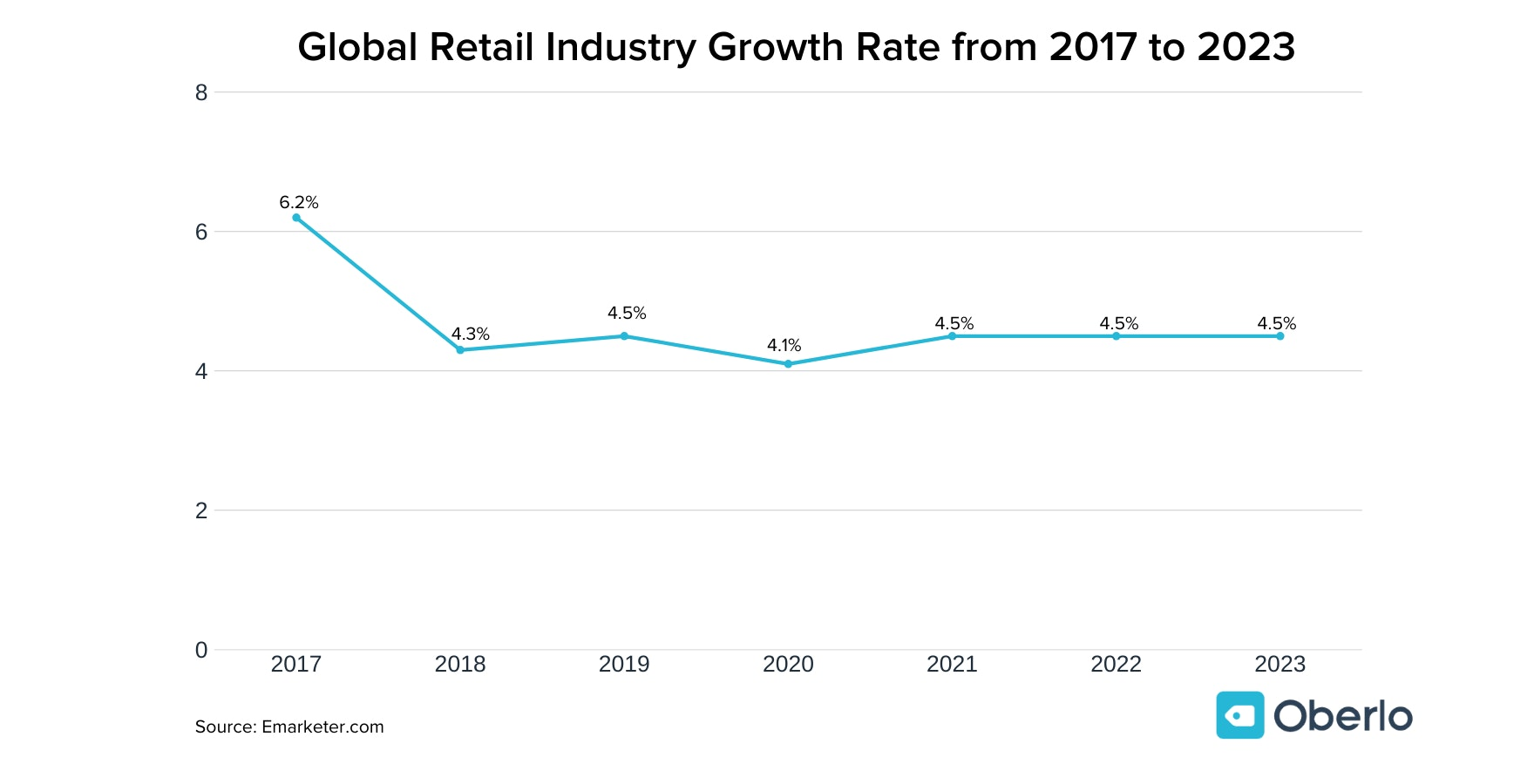 Global Retail Industry Growth Rate