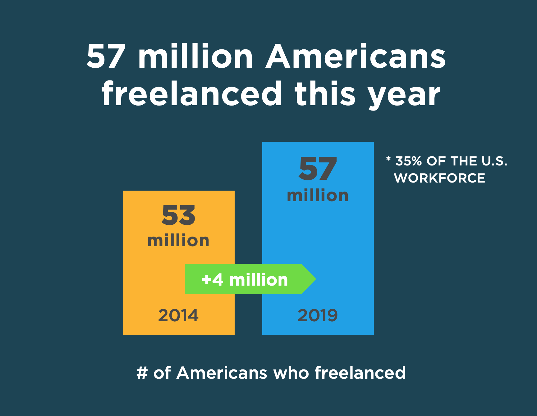 Number of US Freelancers
