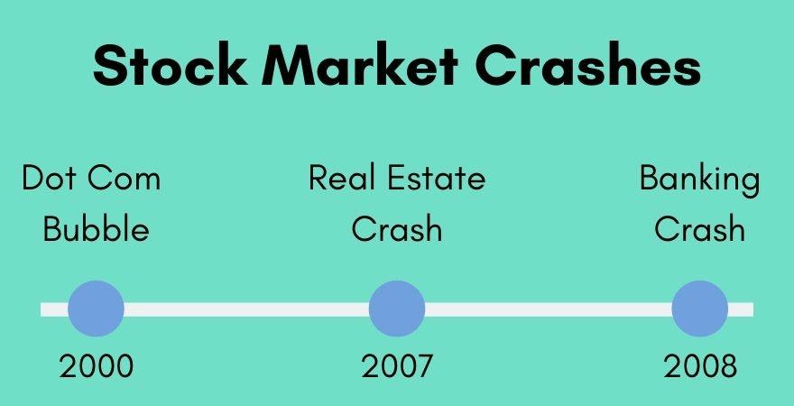 stock market crashes