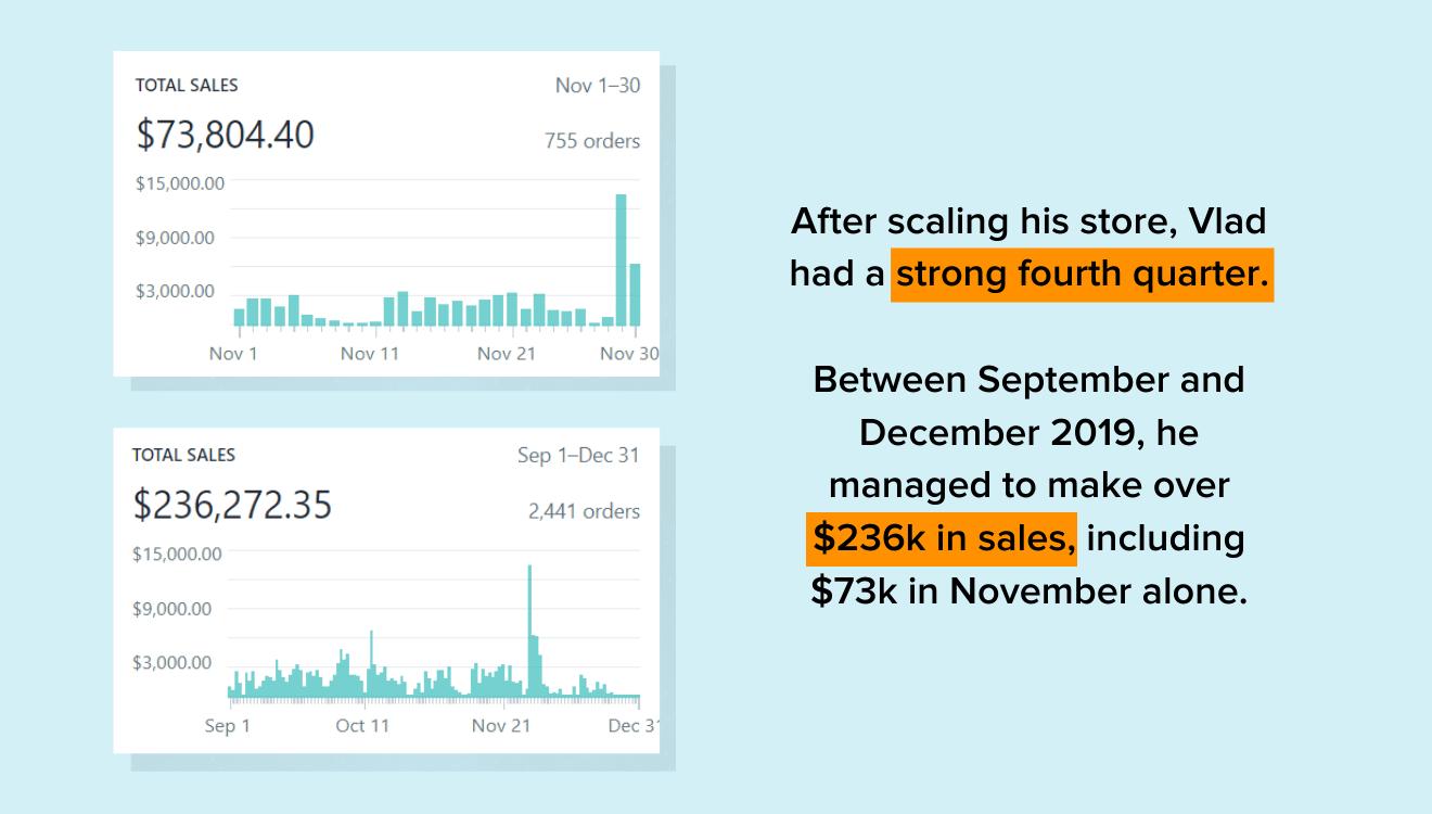 screenshots of Vlad Gasan's sales revenue