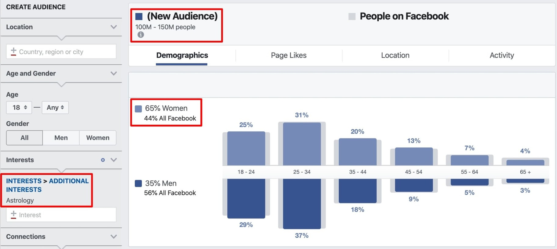 a screenshot of facebook audience insights for astrology