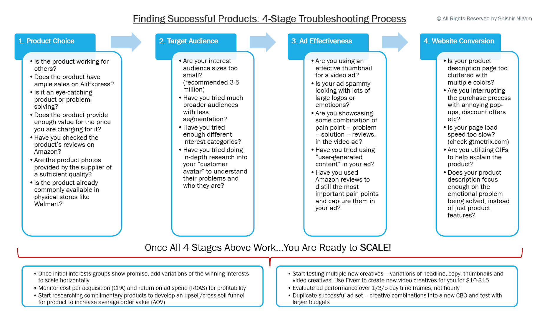 Finding Successful Products - 4-Stage Troubleshooting Process