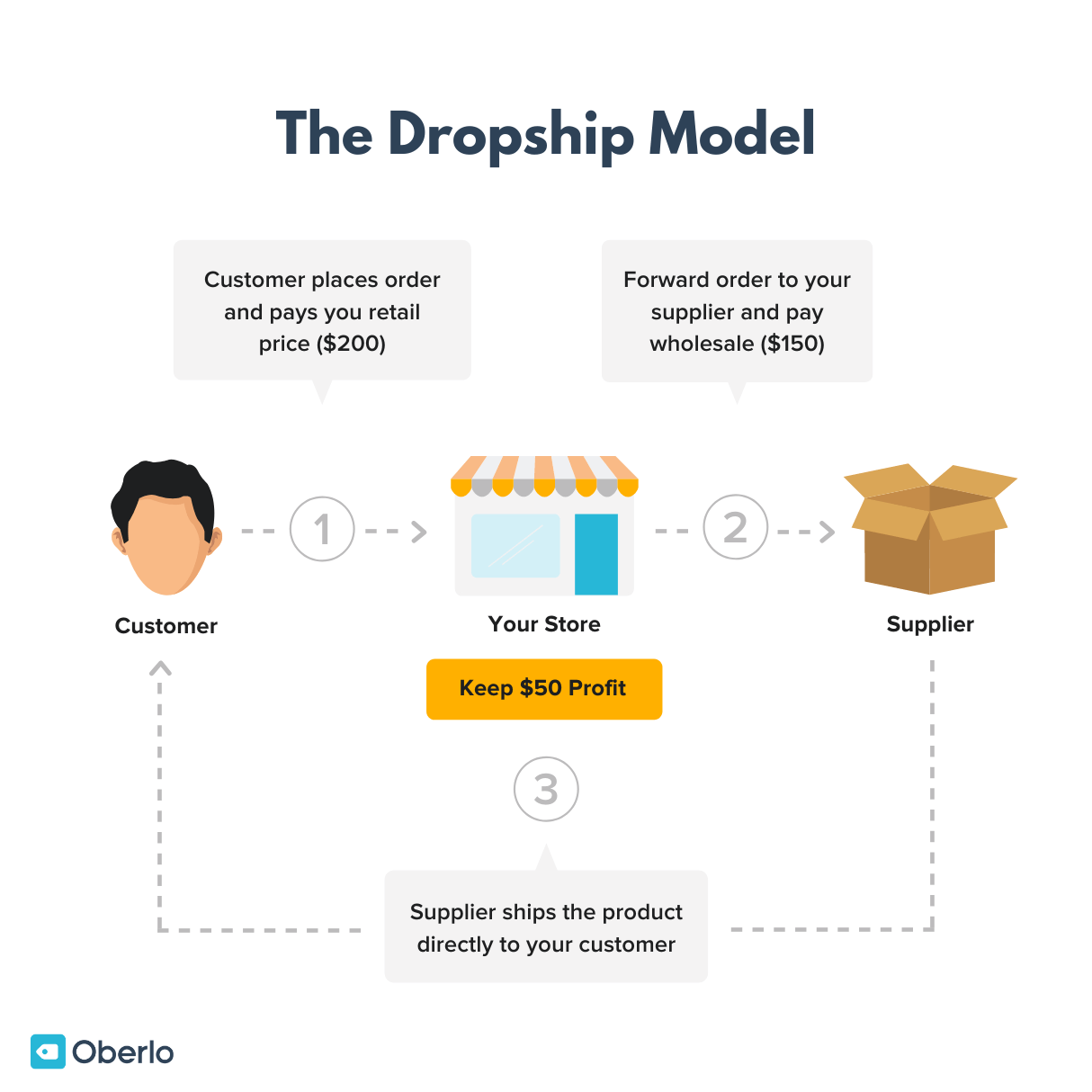 flowchart of how the dropship business model works